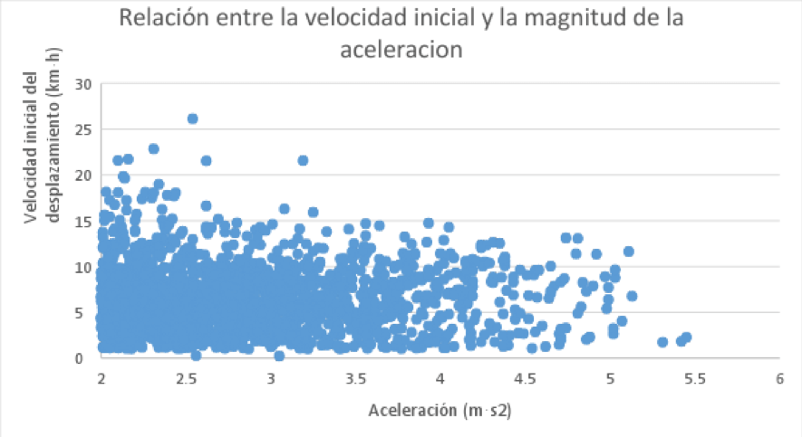Figure 2. The relationship between initial movement velocity and the magnitude of the acceleration during a juvenile category match.