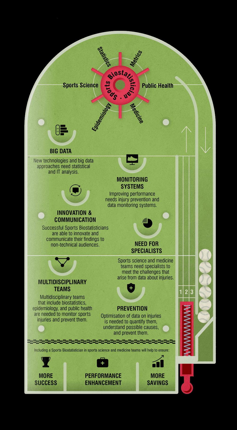 Imagem 1: Infografia do papel do bioestatístico desportivo publicada na revista BJSM.