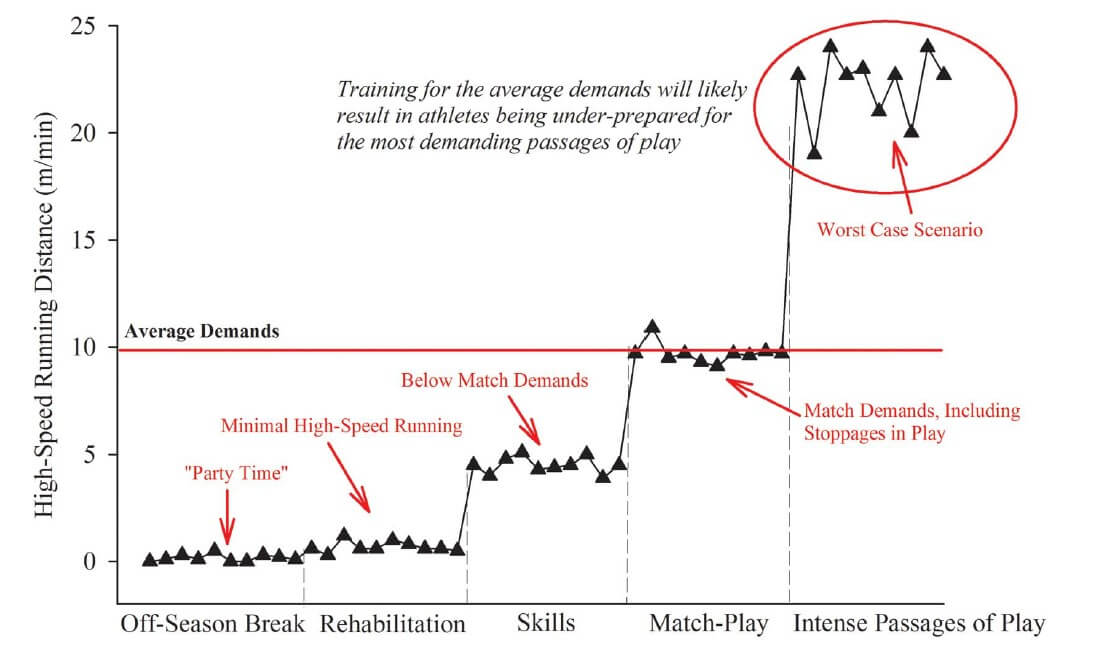 "Figure 1. An example of the most demanding passage of play (or ""worst case scenario"") for a team sport athlete. Figure 1 shows the continuum of activities from rehabilitation, skills activities, average demands of match-play, and the most intense passages of play. Reproduced from (6)."
