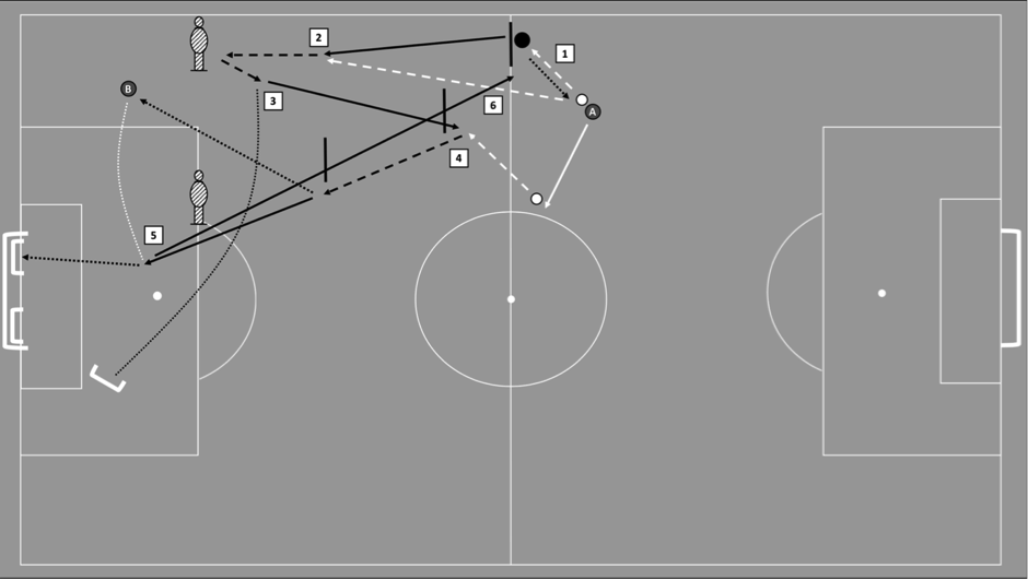 End Stage Rehabilitation Drill for a Wide Midfielder. (1) play bounce pass with coach A and make a run down the channel. (2) receive pass from coach A, run with the ball, perform a trick in front of mannequin. (3) execute in-swinging cross into mini goal or mannequin, then perform recovery run. (4)  receive another pass from coach A, perform a trick and run with the ball driving inside the pitch before passing the ball wide to coach B. (5) break into the box to receive a cross from coach B and finish into mini goal. (6) perform recovery run back to original start position on half way line. Please note: players are given freedom for some decision making while the coach will vary the type of pass and cross e.g. players have option to perform trick and beat mannequin during phase (2) to perform out-swinging cross into mini goal.12 Individual player traits in terms of movements, tactical/technical events in training/games can also be added to conditioning drills for ecological validity purposes. Given the complexity involved in returning a player to training after injury, this drill is only one example from the players detailed end-stage rehabilitation plan.