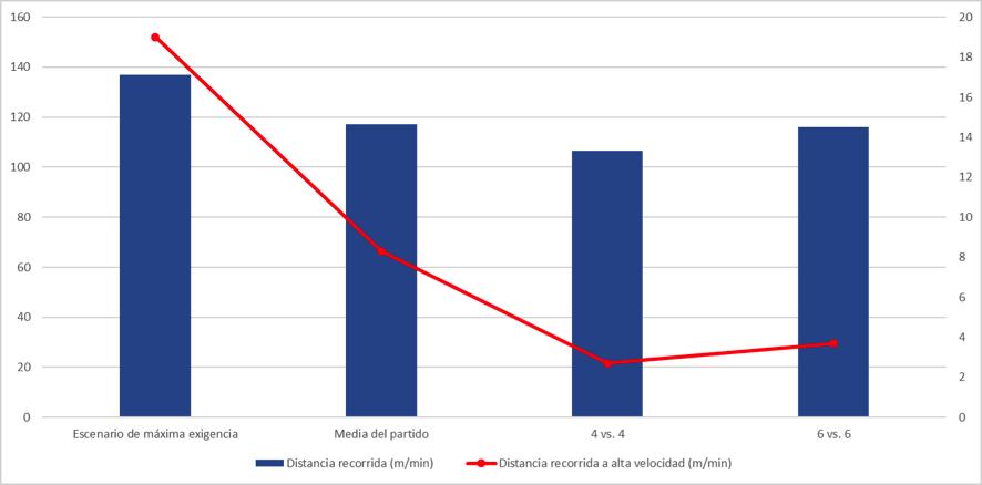 Figura 1.1. Valores medios de distancia recorrida (m/min) y distancia recorrida a alta velocidad (>19.8 km/h; m/min) en los análisis del partido y en las tareas de entrenamiento estudiadas. Adaptado de Dalen et al. (2019).