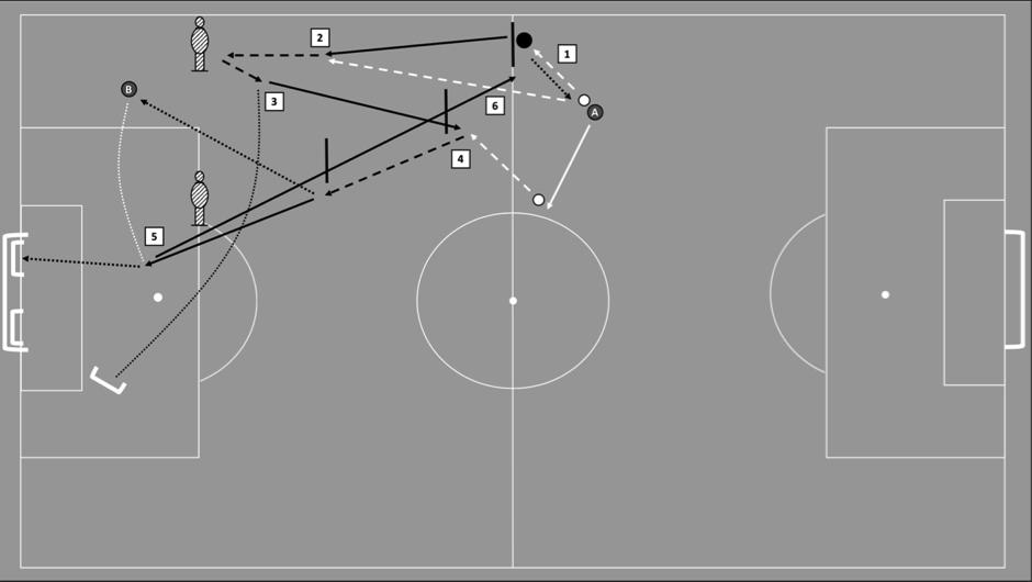 Rotina da fase final da reabilitação para um médio ala. (1) fazer um passe para o treinador A e correr pela linha. (2) receber um passe do treinador A, correr com a bola, fintar o manequim. (3) cruzar com a parte interna do pé na direção de uma minibaliza ou de um manequim; em seguida, fazer uma corrida de recuperação. (4) receber outro passe do treinador A, fazer uma finta e correr com a bola, direcionando-se para o centro do campo antes de fazer um passe longo para o treinador B. (5) correr para a área para receber o cruzamento do treinador B e rematar para uma minibaliza. (6) realizar uma corrida de recuperação de volta à posição inicial na linha do meio campo. Note: os jogadores têm liberdade para tomar algumas decisões, enquanto que o treinador irá variar o tipo de passe e de cruzamento. Por exemplo, os jogadores têm a opção de fintar ou ultrapassar o manequim durante a fase (2) para fazer o cruzamento com a sola do pé para a minibaliza.12 Os traços individuais do jogador em termos de movimento e os eventos táticos/técnicos nos treinos/jogos também podem ser adicionados às rotinas de condicionamento para finalidades de validade ecológica. Dada a complexidade envolvida no regresso de um jogador aos treinos após uma lesão, esta rotina é apenas um exemplo do plano detalhado da reabilitação final dos jogadores.