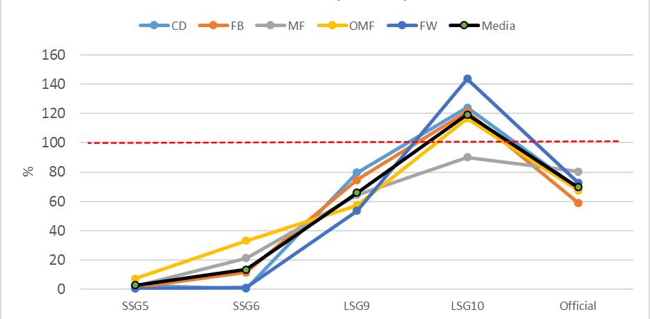 Figura 2. Porcentagem com respeito ao EME da partida com relação à distância em metros em alta intensidade (>25 Km·h-1).