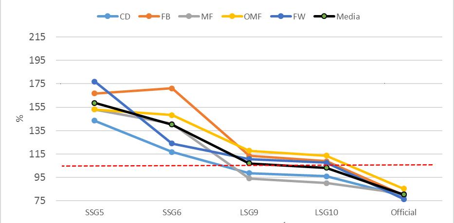 Figura 3: Porcentagem com respeito ao EME da partida com relação ao número de acelerações.