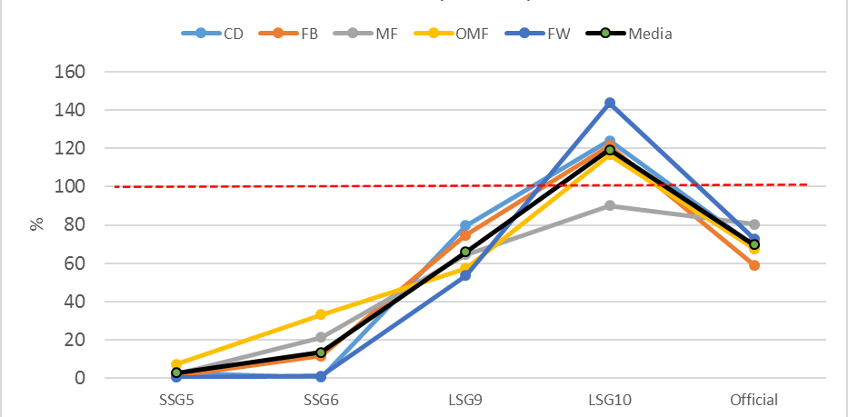 Figure 2. Percentage MDS in the game, with respect to distance in metres at high intensity (>25 km·h-1).