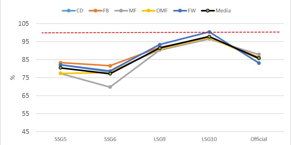 Figura 1. Porcentaje respecto al EME del partido con respecto a la distancia en metros por minuto.