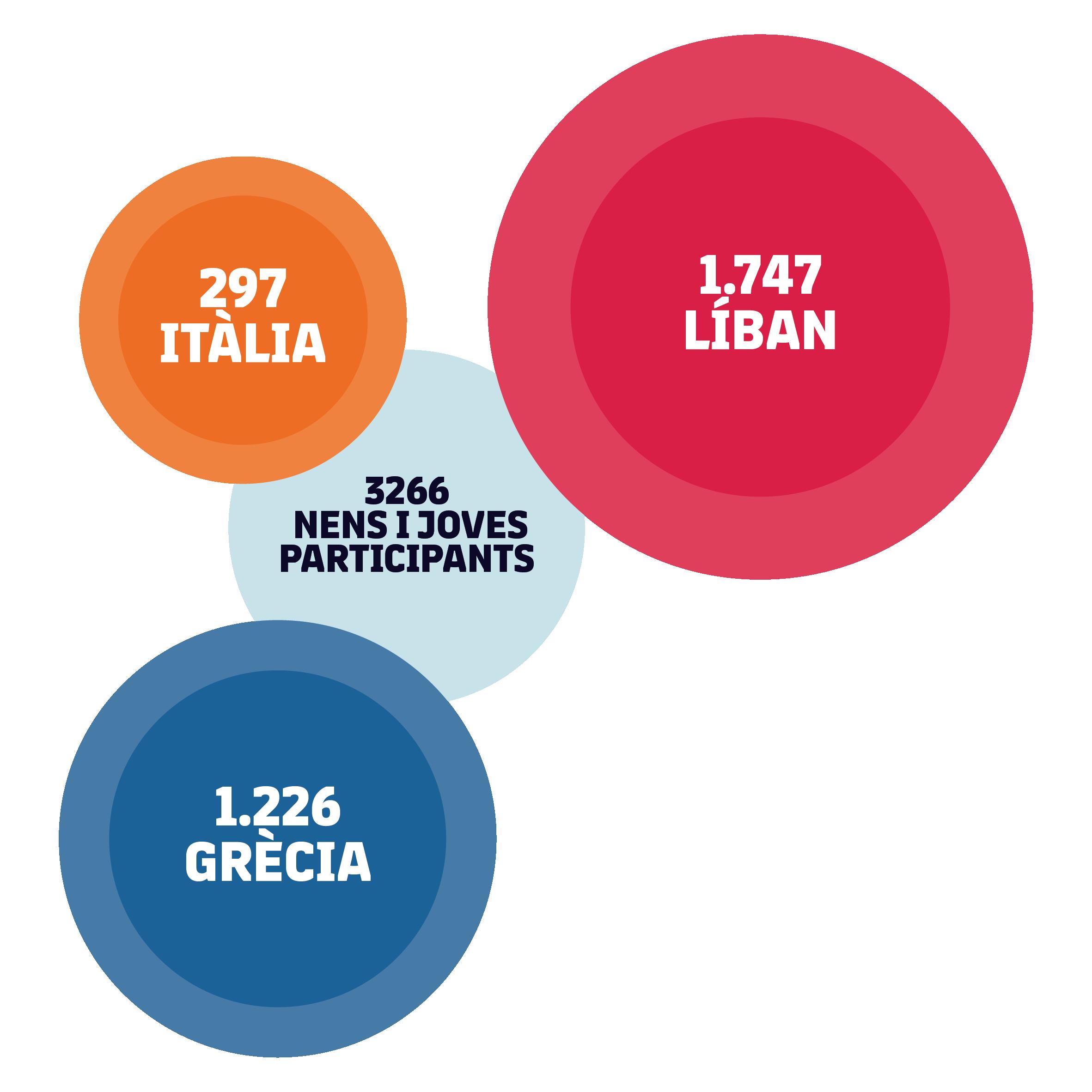 Total 3266 nens i nenes participants: 297 Itàlia, 1.747 Líban, 1.226 Grècia