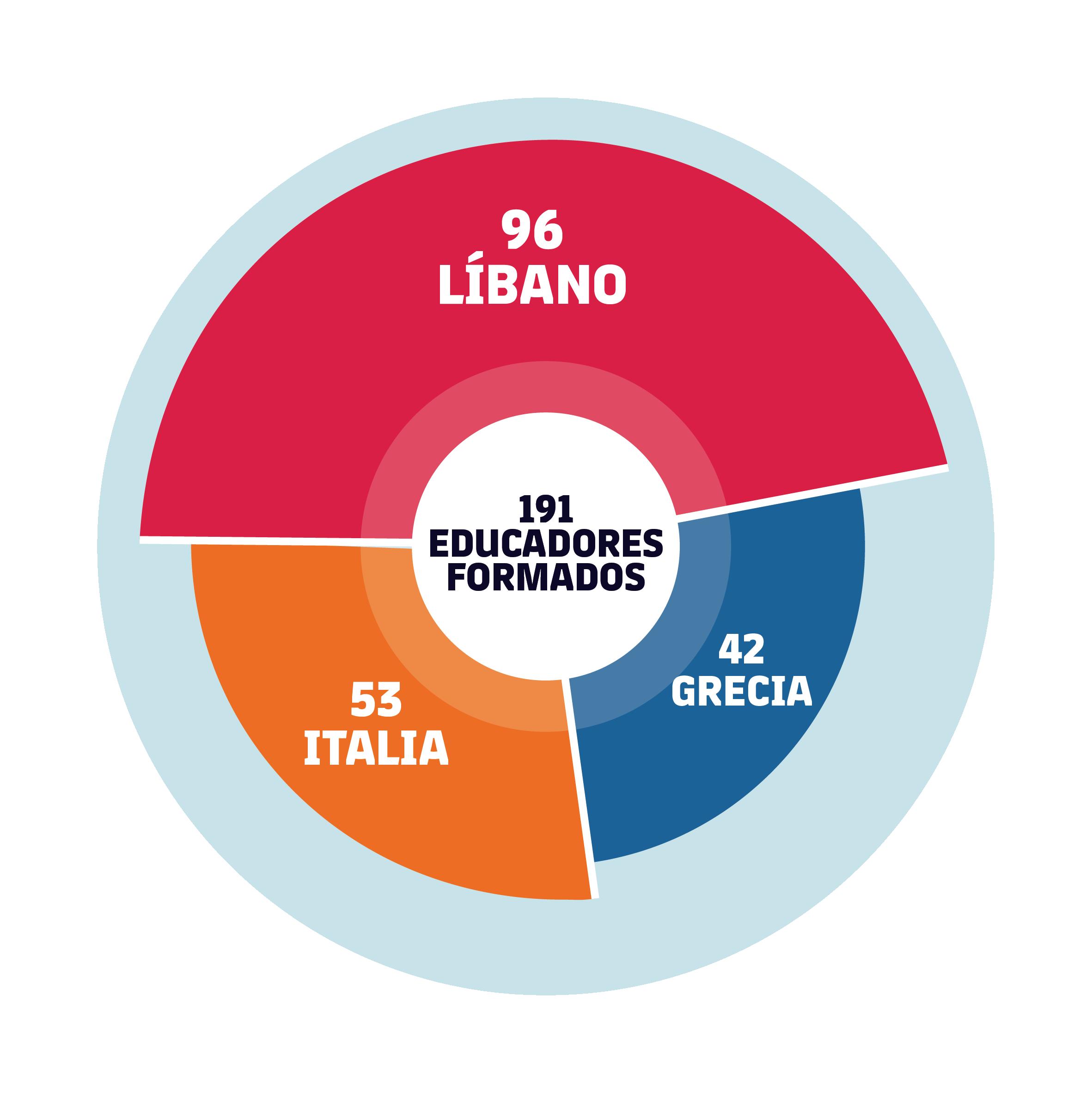 Total 191 educadores formados: 53 Italia, 96 Líbano, 42 Grecia