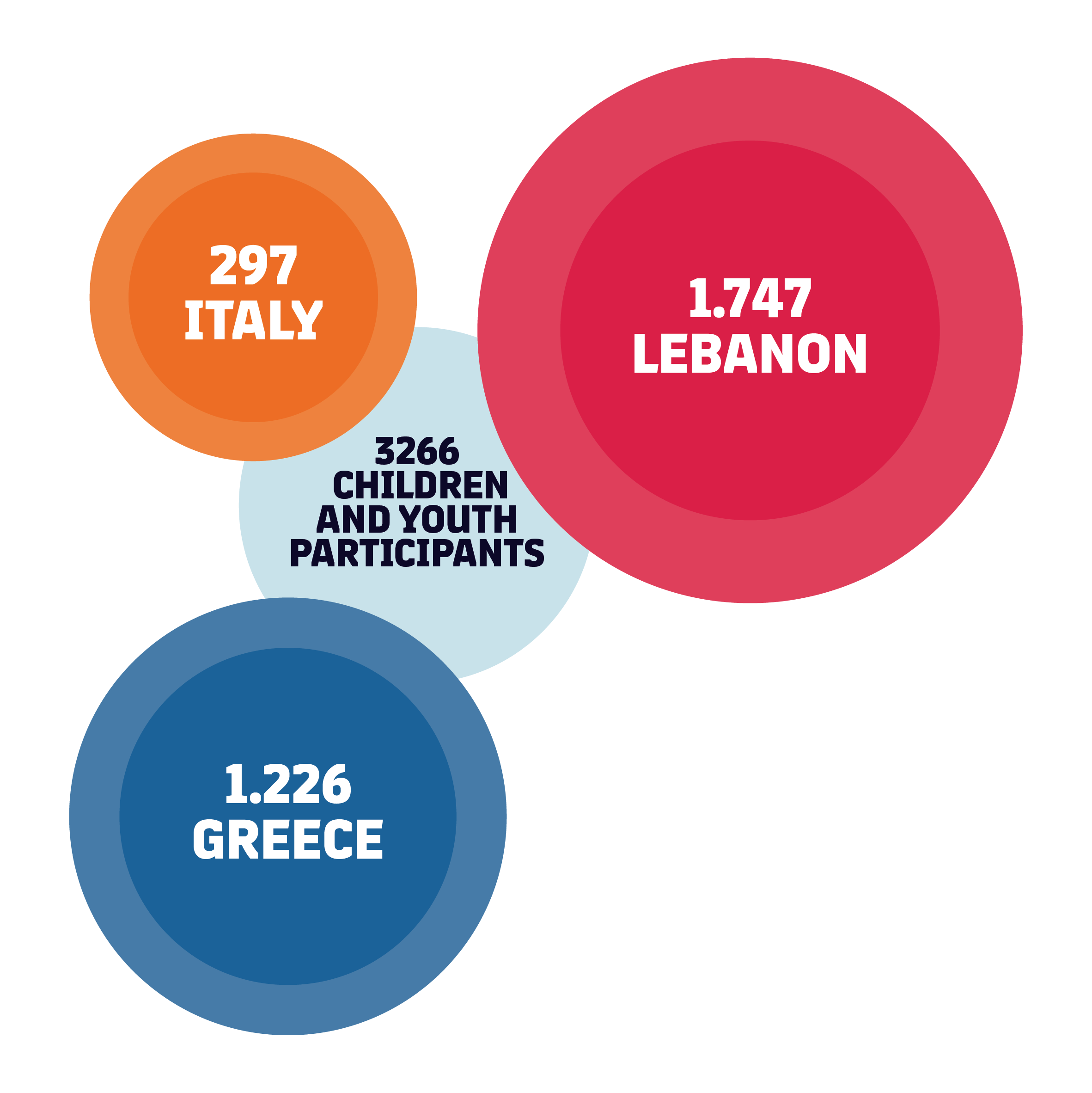 A total of 3,266 children have participated: 297 Italy, 1,747 Lebanon, 1,226 Greece