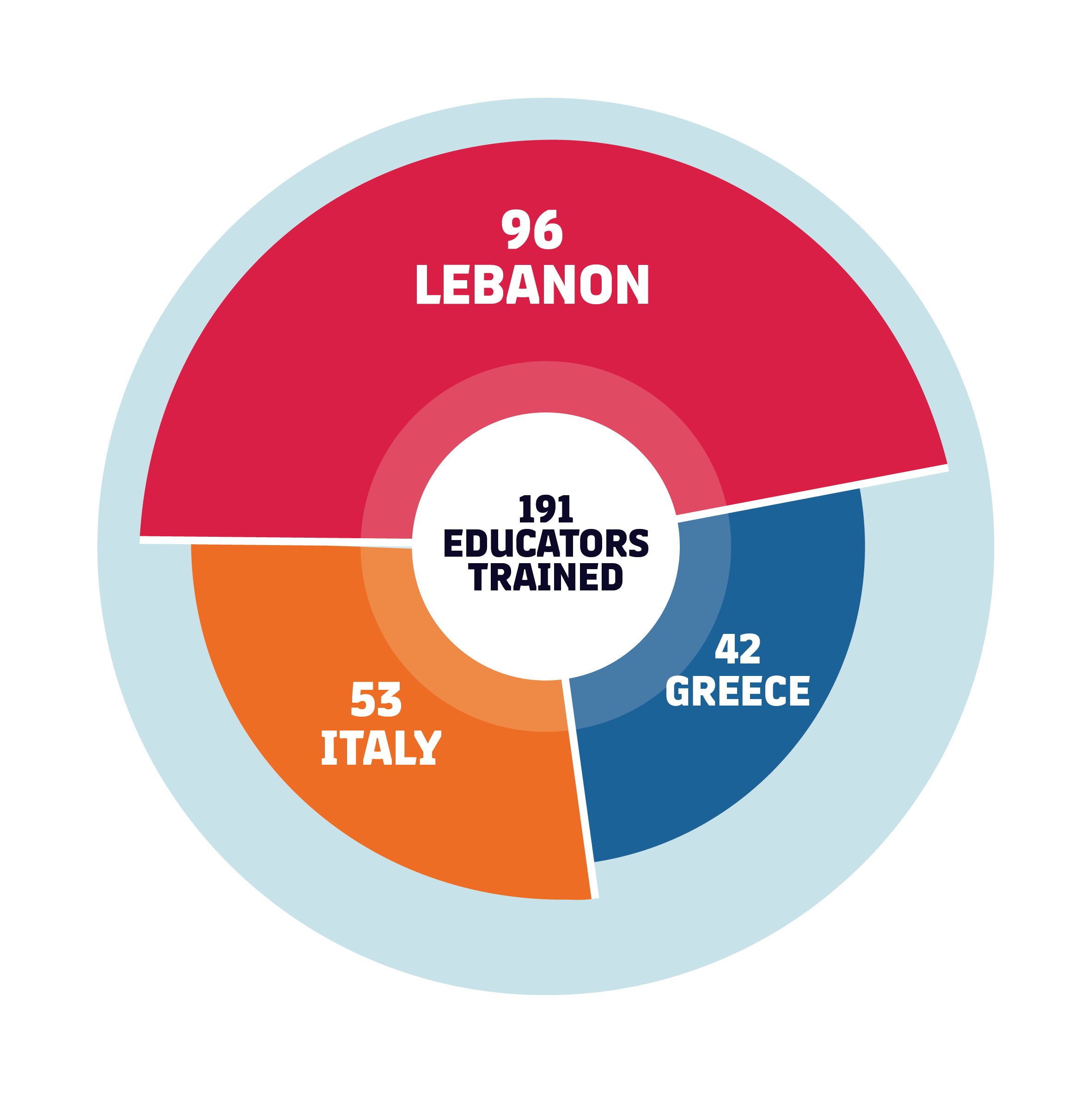 A total of 191 educators have been trained: 53 Italy, 96 Lebanon, 42 Greece