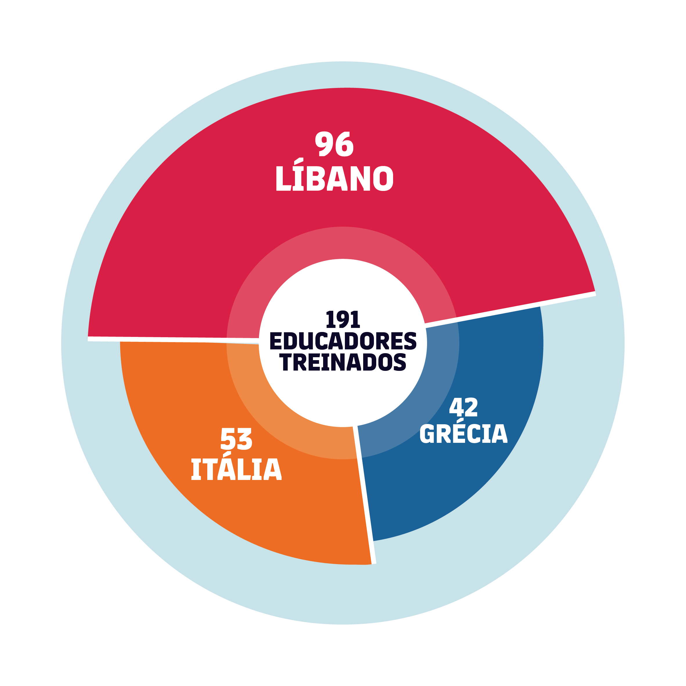 Total 191 educadores formados: 53 Itália, 96 Líbano, 42 Grécia