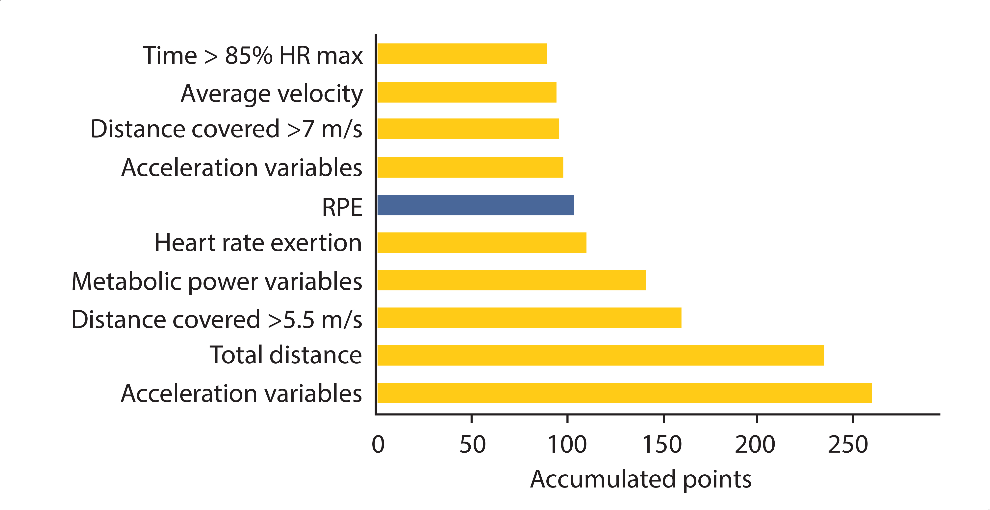 Figure 1. The ten most frequently used variables for quantifying load during training (Akenhead & Nassis, 2016).