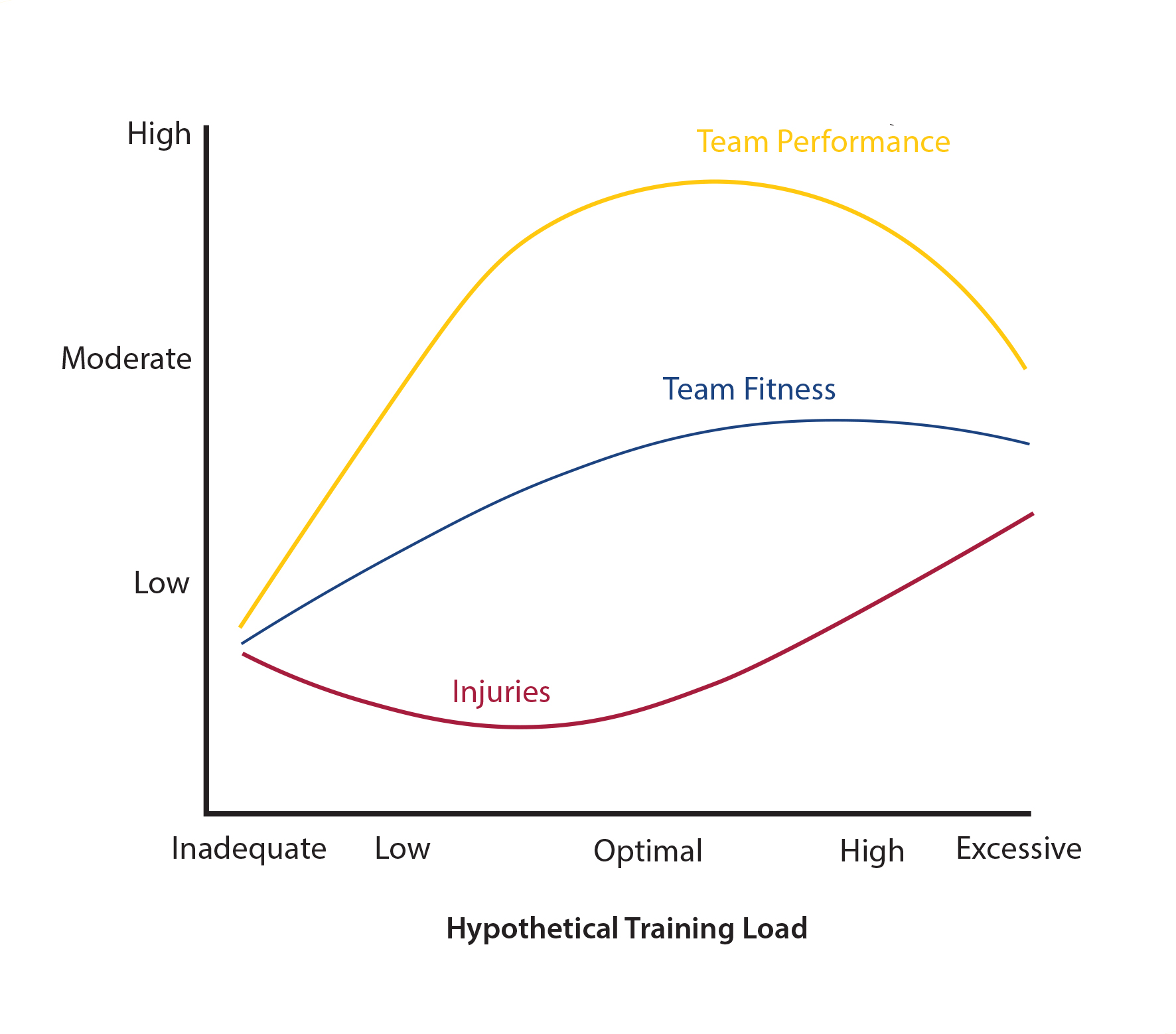 Figure 2. Relationship between training load and injury risk in team sports (Gabbett, 2004).