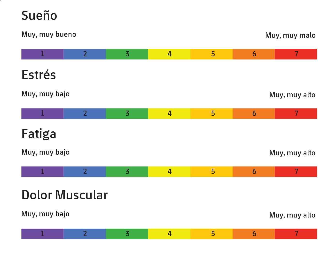 Figura 2. Cuestionario wellness administrado en las diferentes categorías del FC Barcelona (tomado de Hooper & Mackinnon, 1995).