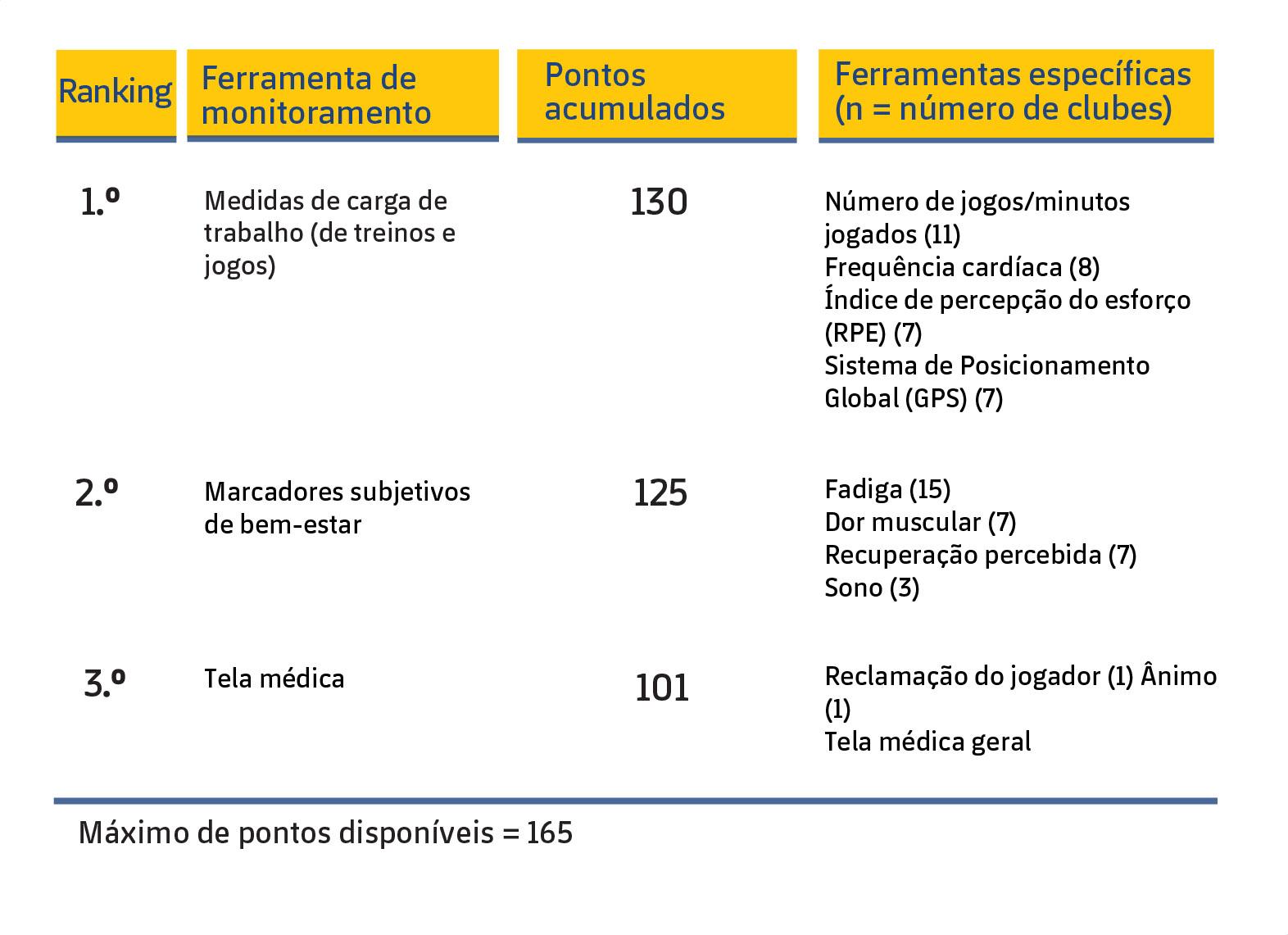 Figura 1: As três ferramentas de monitoramento mais utilizadas pelas equipes UEFA Elite Club para a avaliação do risco de lesão em seus jogadores (McCall et al., 2016).