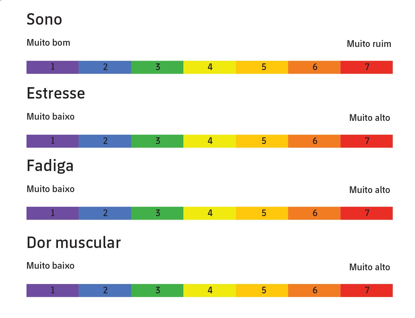 Figura 2: Questionário wellness administrado nas diferentes categorias do FC Barcelona (retirado de Hooper e Mackinnon, 1995).