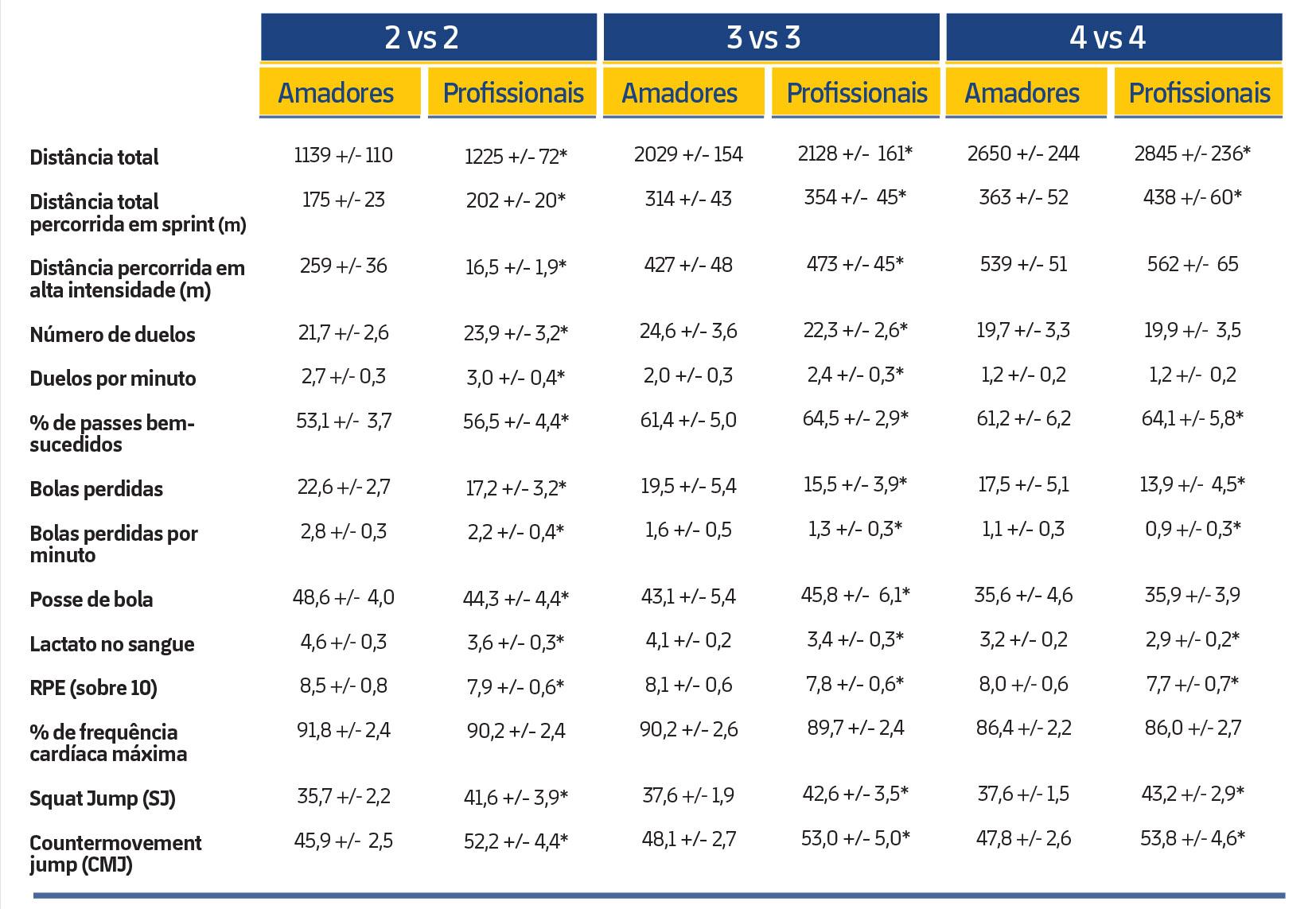 Tabela 2. Respostas fisiológicas e atividades técnico-táticas e físicas durante um jogo 2 contra 2, 3 vs. 3 e 4 vs. 4 em jogadores amadores e profissionais. *Diferenças significativas.A RPE, o SJ e o CMJ foram medidos imediatamente após cada exercício. Os níveis de lactato no sangue foram coletados após três minutos do fim de cada tarefa.