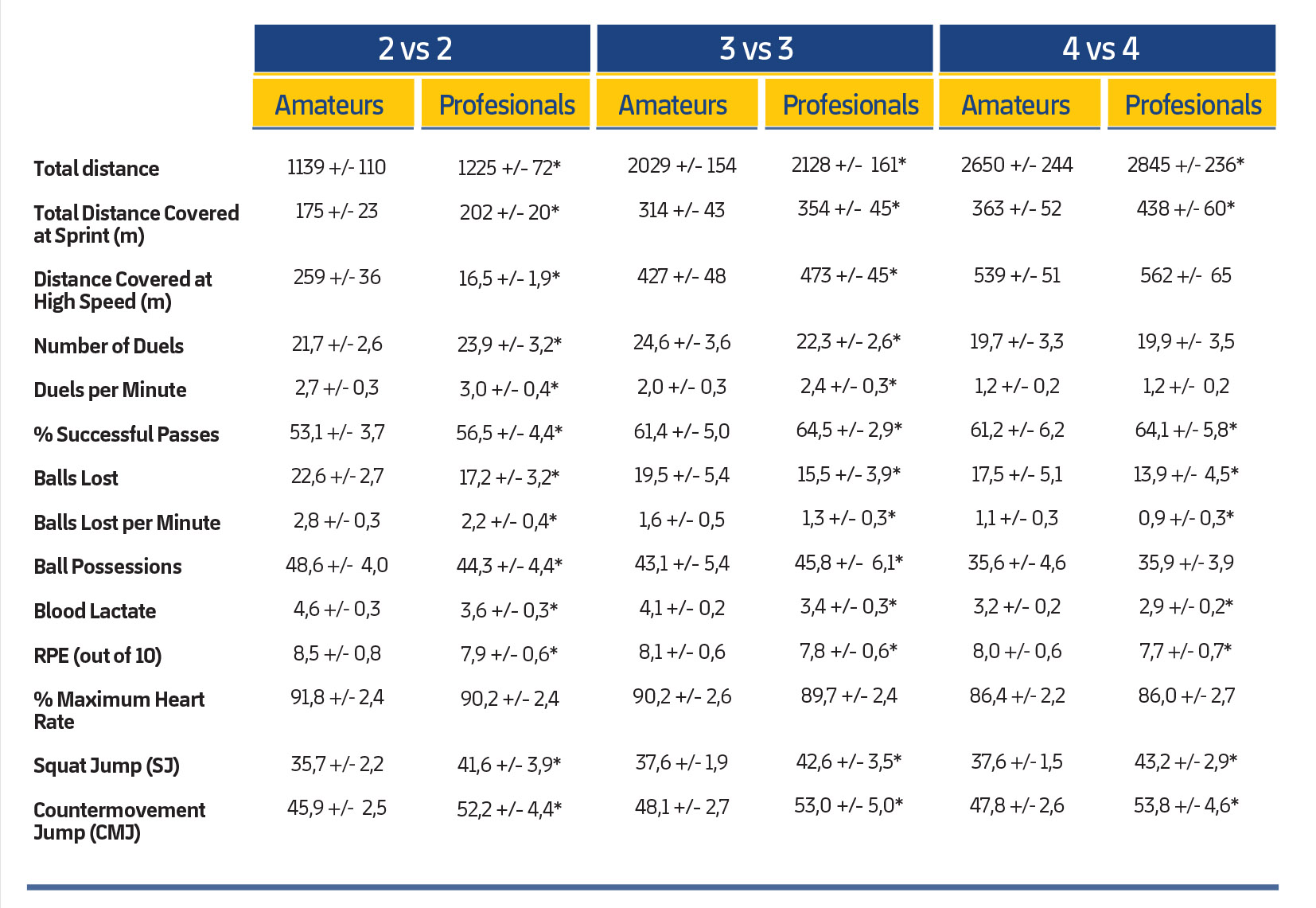 Table 2 Physiological Responses and Technical-Tactical and Physical Activities During a 2 vs. 2, 3 vs. 3 and 4 vs. 4 Match in Amateurs and Professionals. * Significant differences.RPE, SJ and CMJ are measured immediately after each exercise. Blood lactate levels are taken three minutes after completing each task.