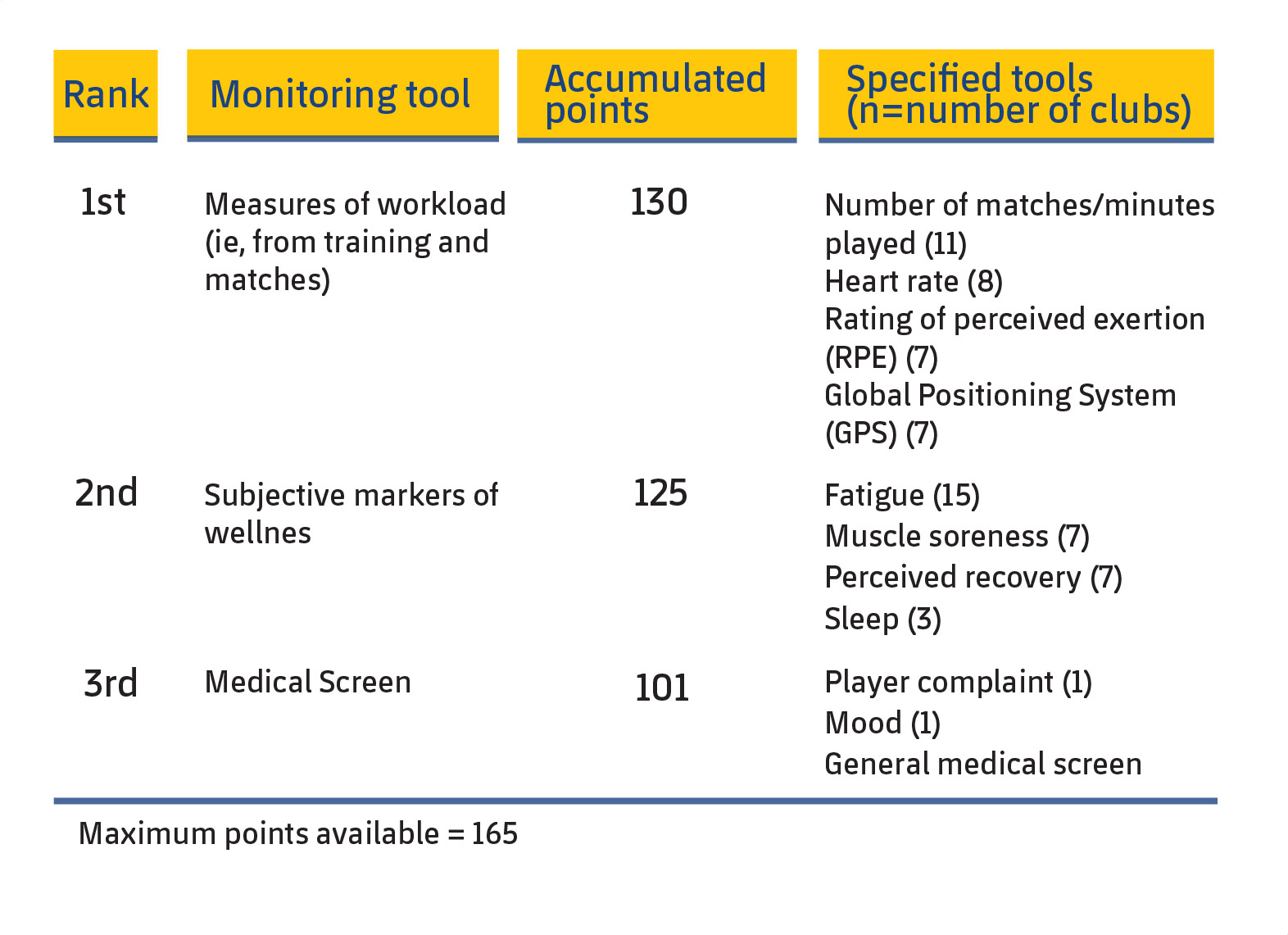 Figure 1. The three monitoring tools most used by UEFA Elite Club teams to evaluate their players' injury risk (McCall et al., 2016).