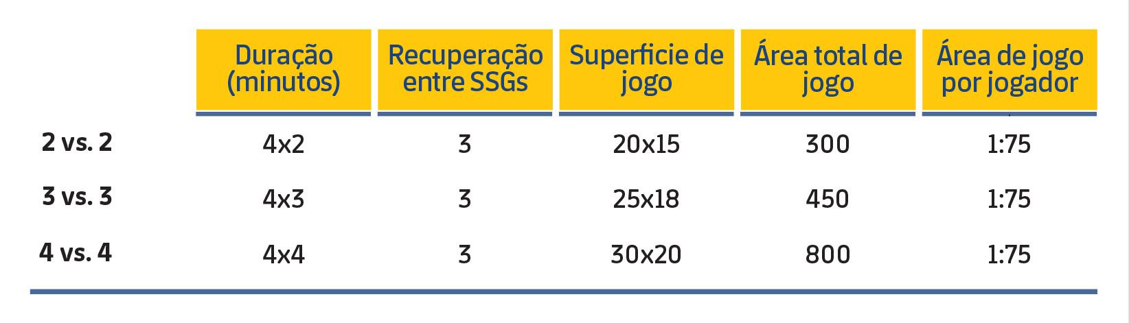 Tabela 1. Características dos SSGs.