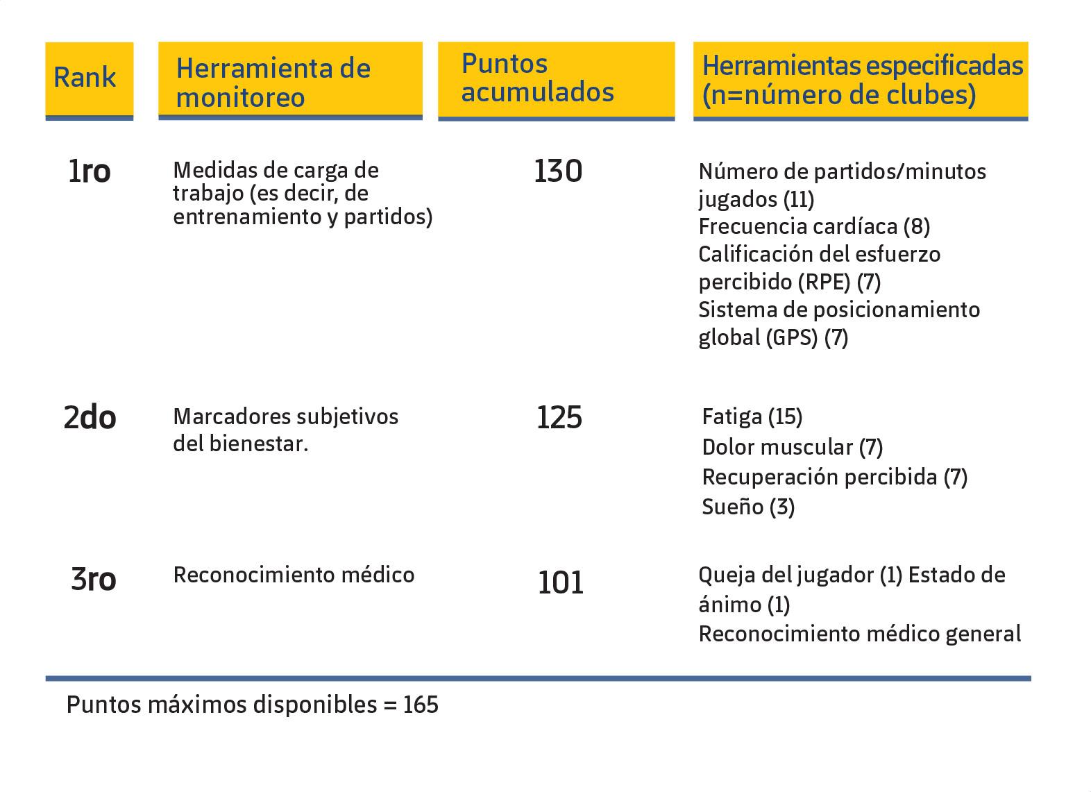 Figura 1. Las tres herramientas de monitorización más utilizadas por los equipos UEFA Elite Club para la valoración del riesgo de lesión en sus jugadores (McCall et al., 2016).