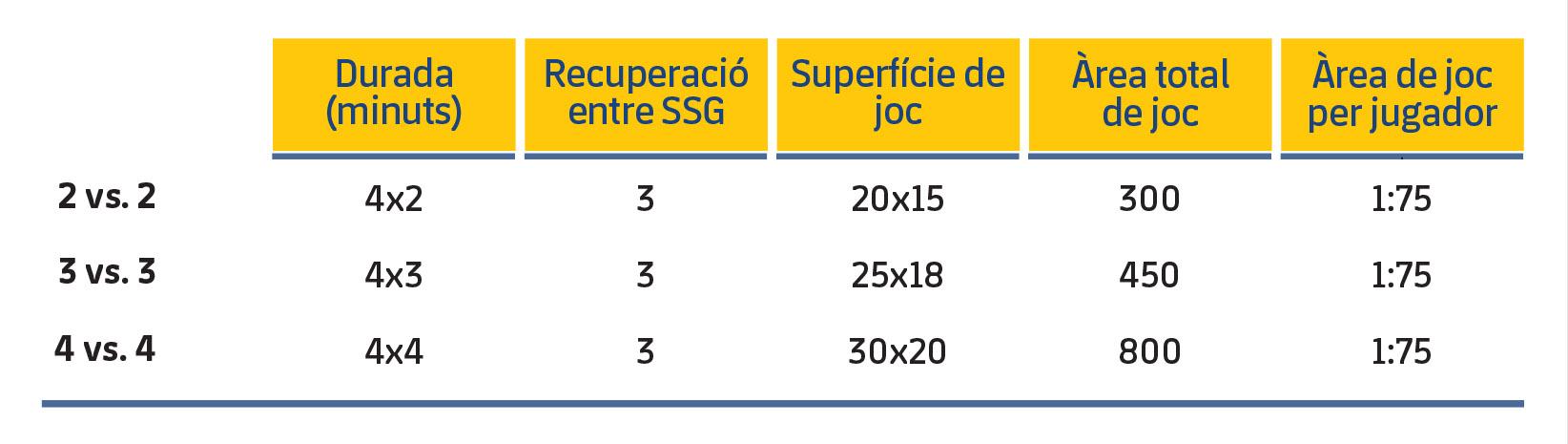 Taula 1. Característiques dels SSG