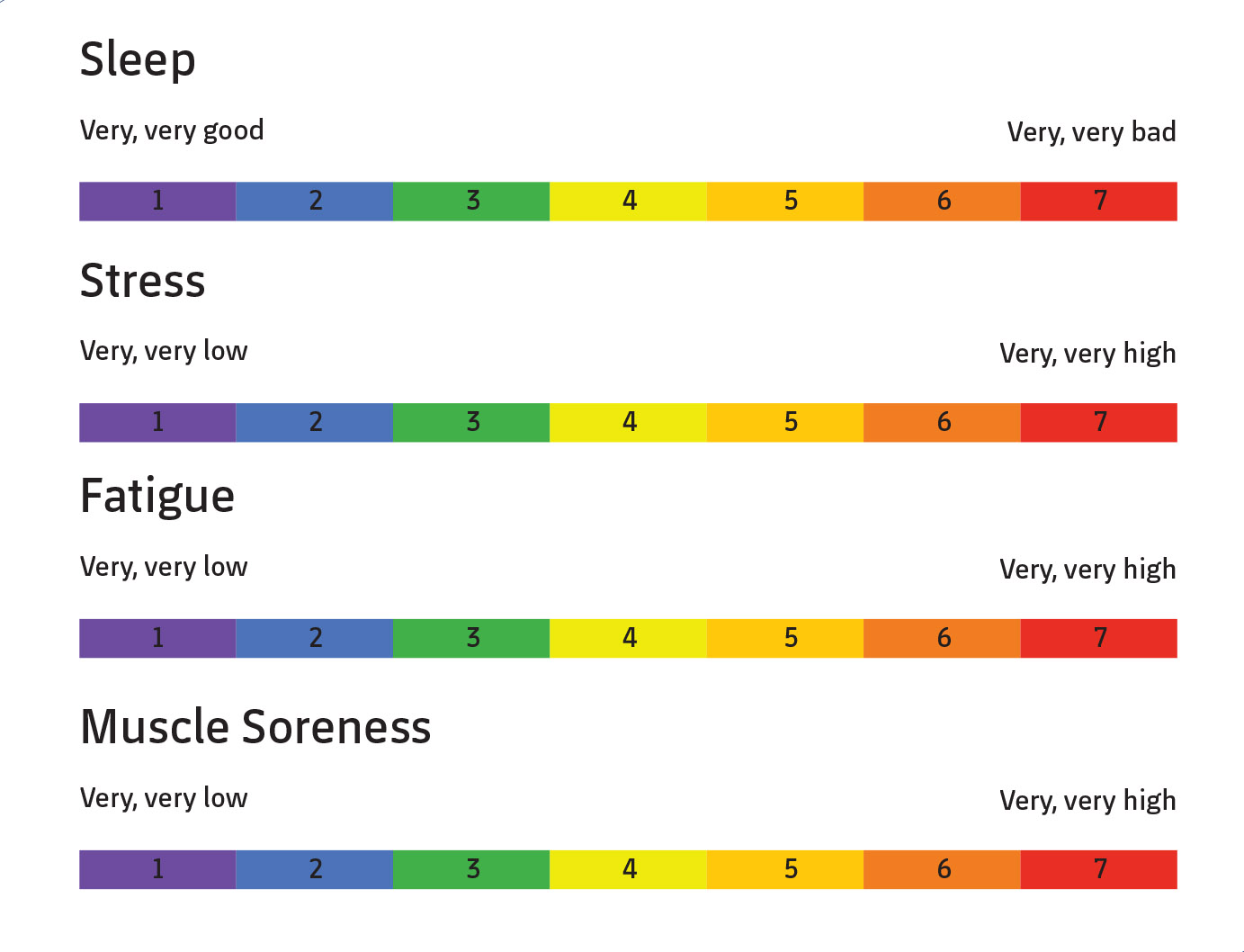 Figure 2. Wellness questionnaire shared by FC Barcelona (taken from Hooper & Mackinnon, 1995).