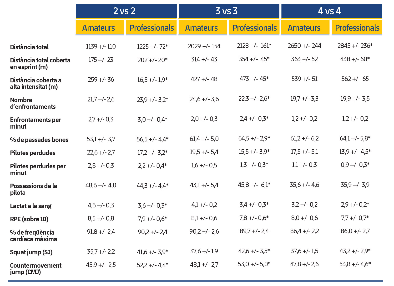Taula 2. Respostes fisiològiques i activitats tecnicotàctiques i físiques durant un 2 contra 2, 3 contra 3 i 4 contra 4 en jugadors amateurs i professionals. *Diferències significatives.La RPE, el SJ i el CMJ es van mesurar immediatament després de cada exercici. Els nivells de lactat a la sang es van recollir tres minuts després d'haver acabat cada tasca.