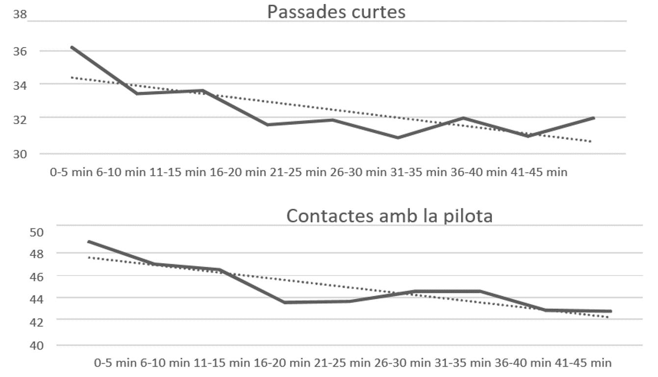 Figura 1. Simulació de la possessió de la pilota, passades totals, passades curtes i contactes amb la pilota de l'equip local en diferents períodes de temps i en un partit entre el primer (1r) i l'últim (20è) classificat de la competició.