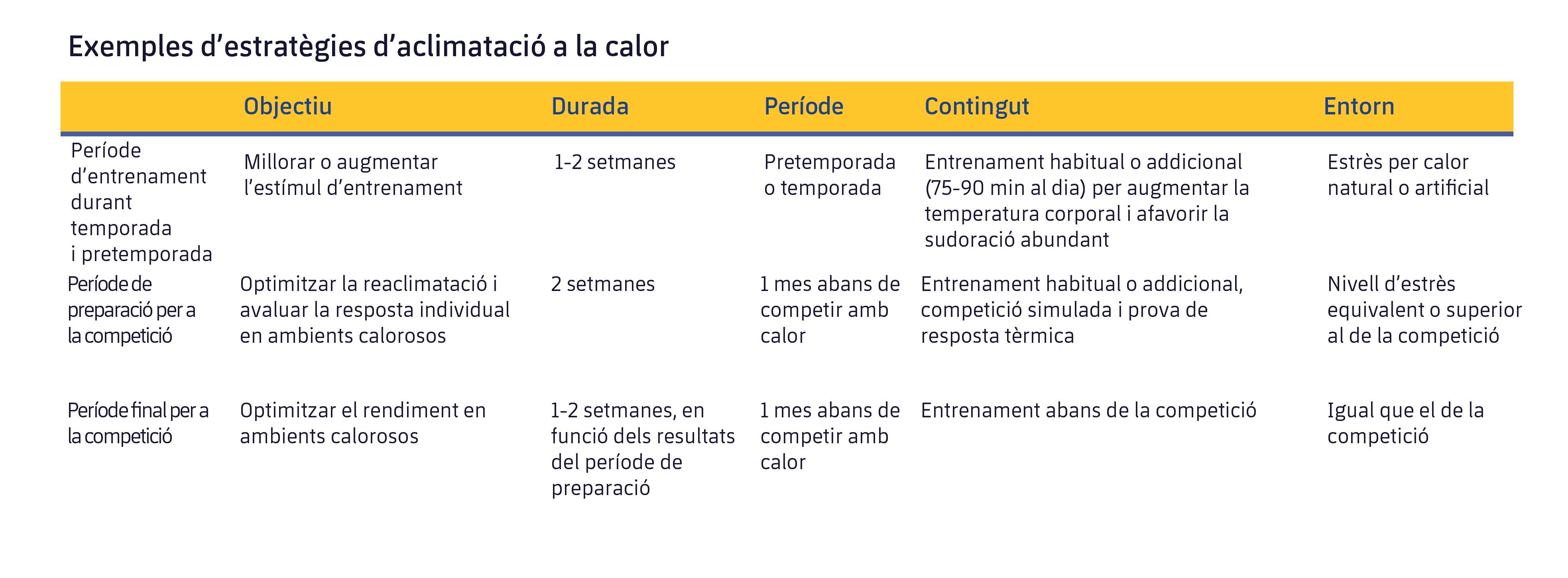 Figura 2. Estratègies per optimitzar l'aclimatació abans d'una competició. Modificat de Racinais et al. (2015).