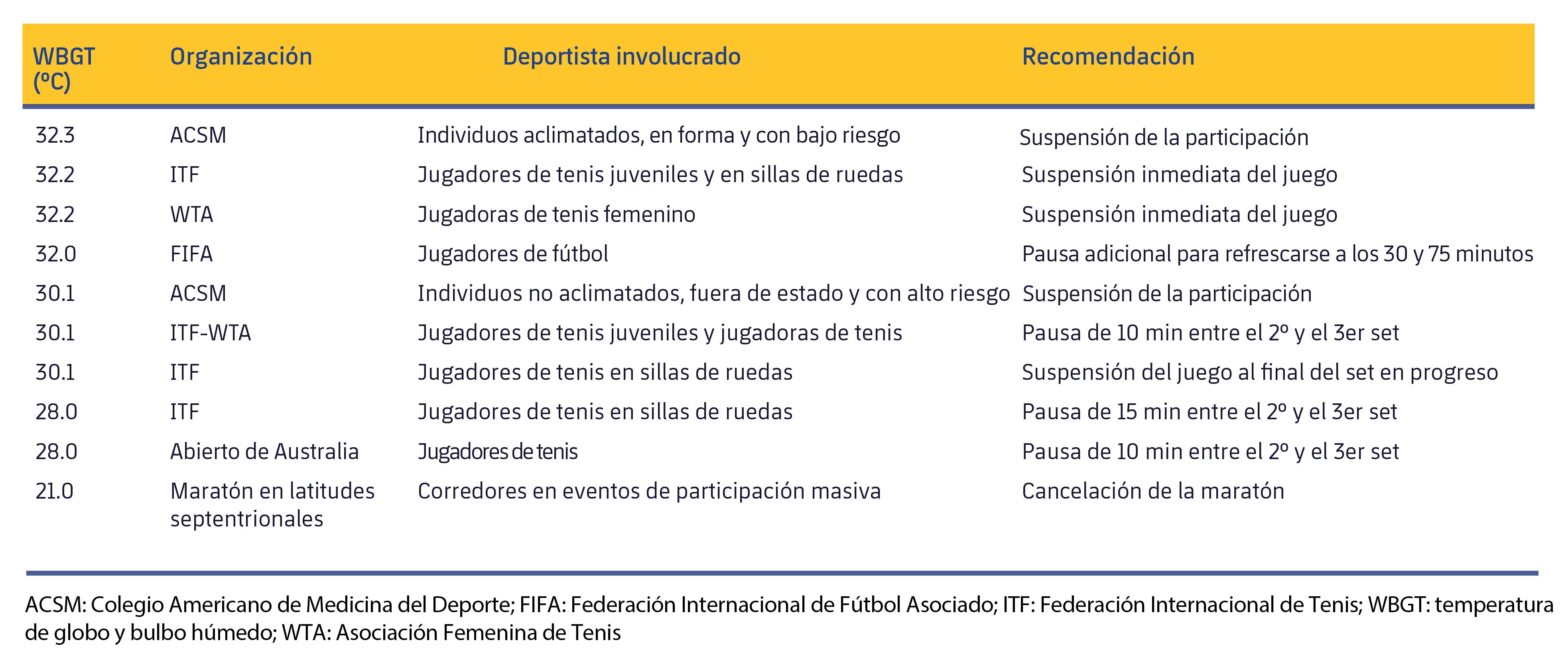 Figura 3. Medidas recomendadas de diversas entidades deportivas según el WBGT. Modificado de Racinais et al. (2015).