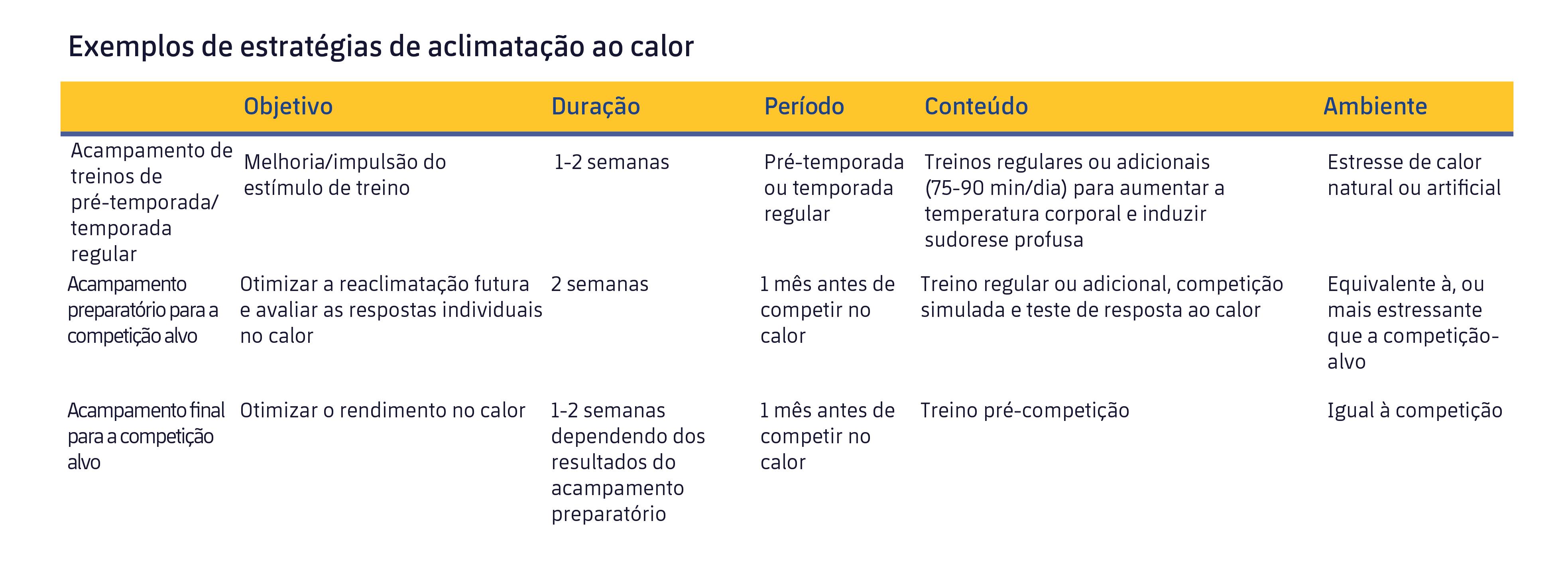 Figura 2. Estratégias para otimizar a aclimatação antes de uma competição. Adaptado de Racinais et al. (2015).