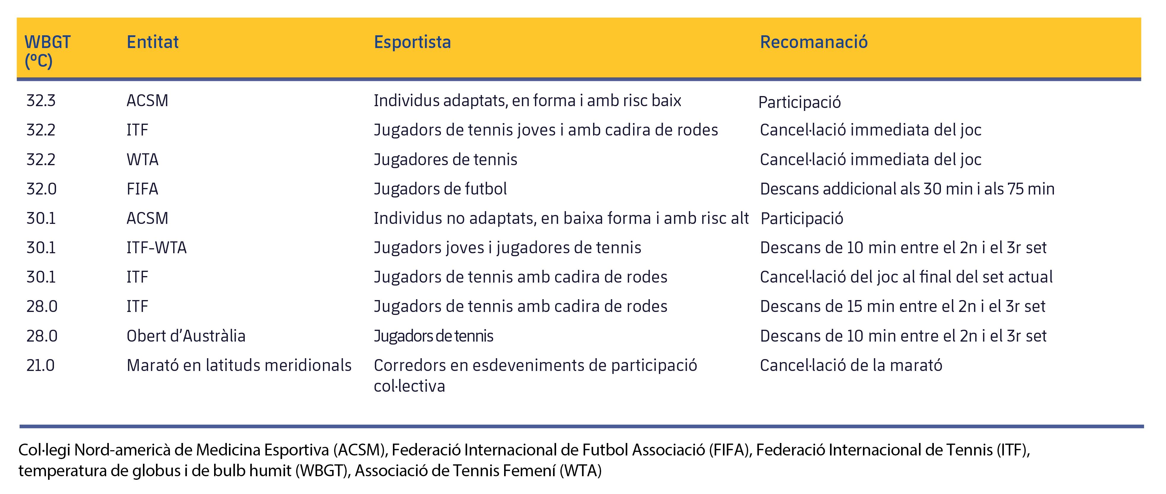 Figura 3. Mesures recomanades per diverses entitats esportives segons el WBGT. Modificat de Racinais et al. (2015).