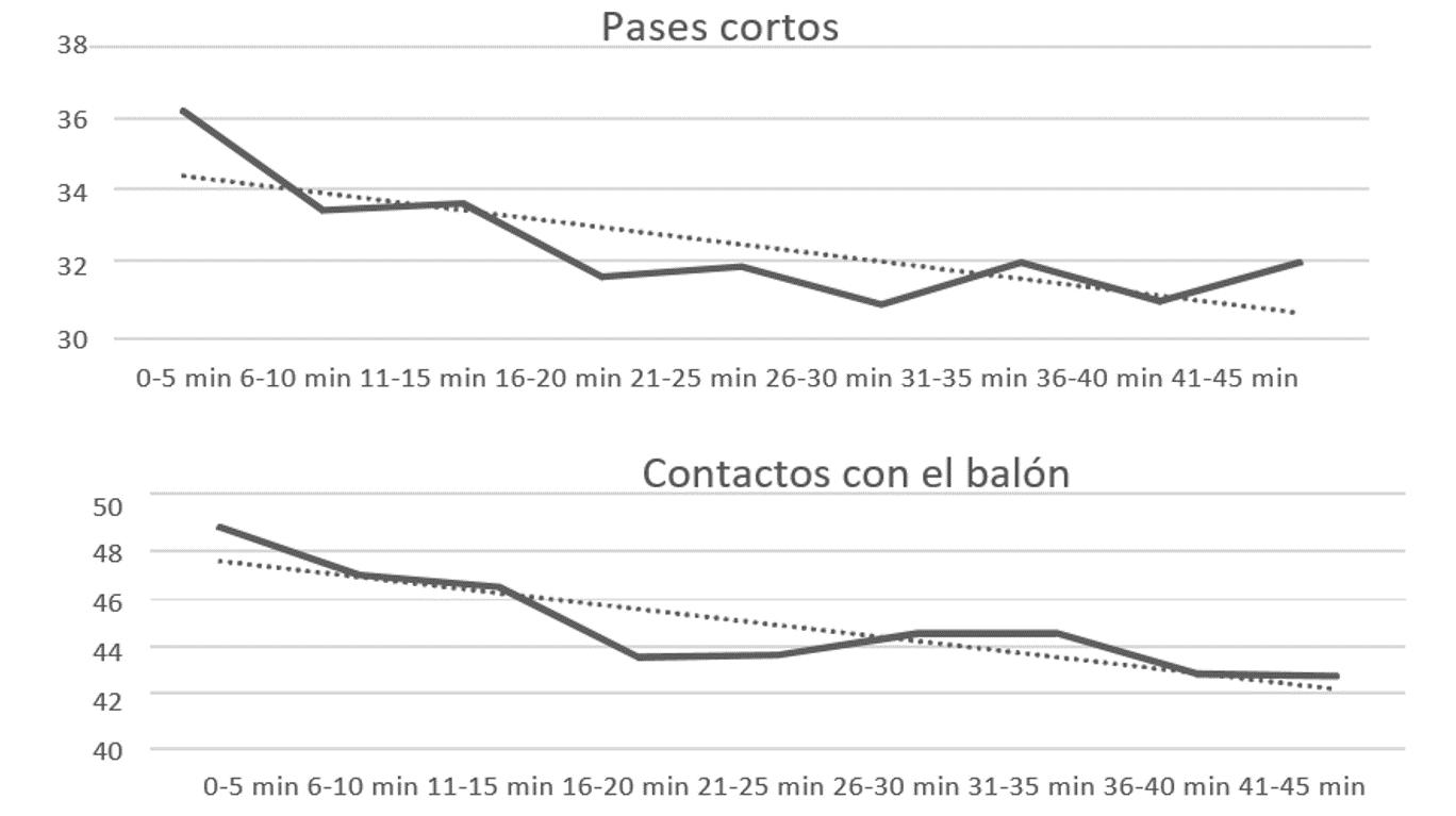 Figura 1. Simulación de la posesión del balón, pases totales, pases cortos y contactos con el balón para el equipo local en diferentes períodos de tiempo en un partido entre el primer (1º) y último clasificado (20º) de la competición.