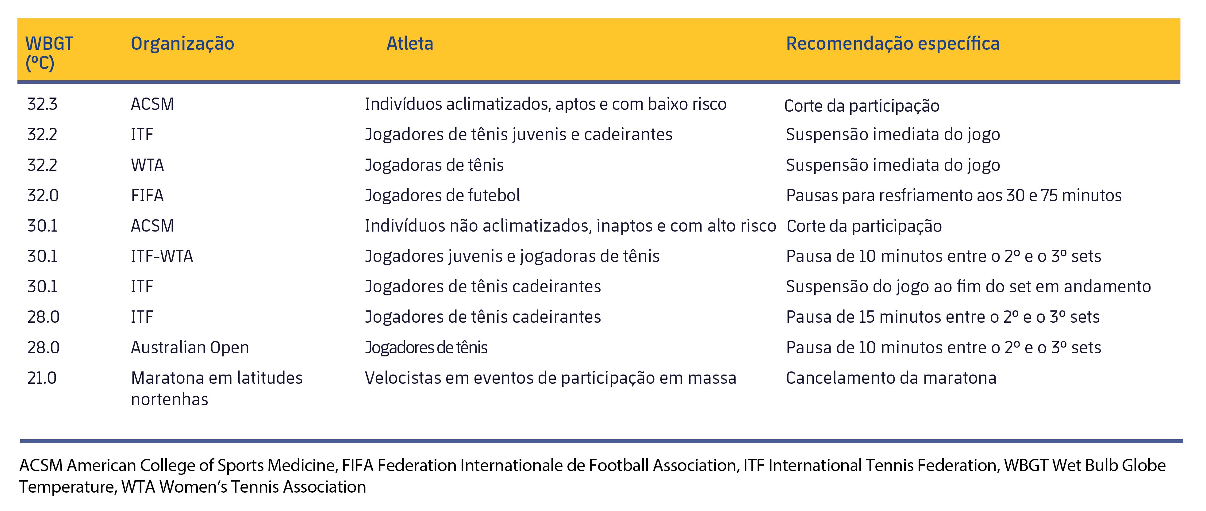 Figura 3. Medidas recomendadas de diversas entidades esportivas segundo o WBGT. Adaptado de Racinais et al. (2015).