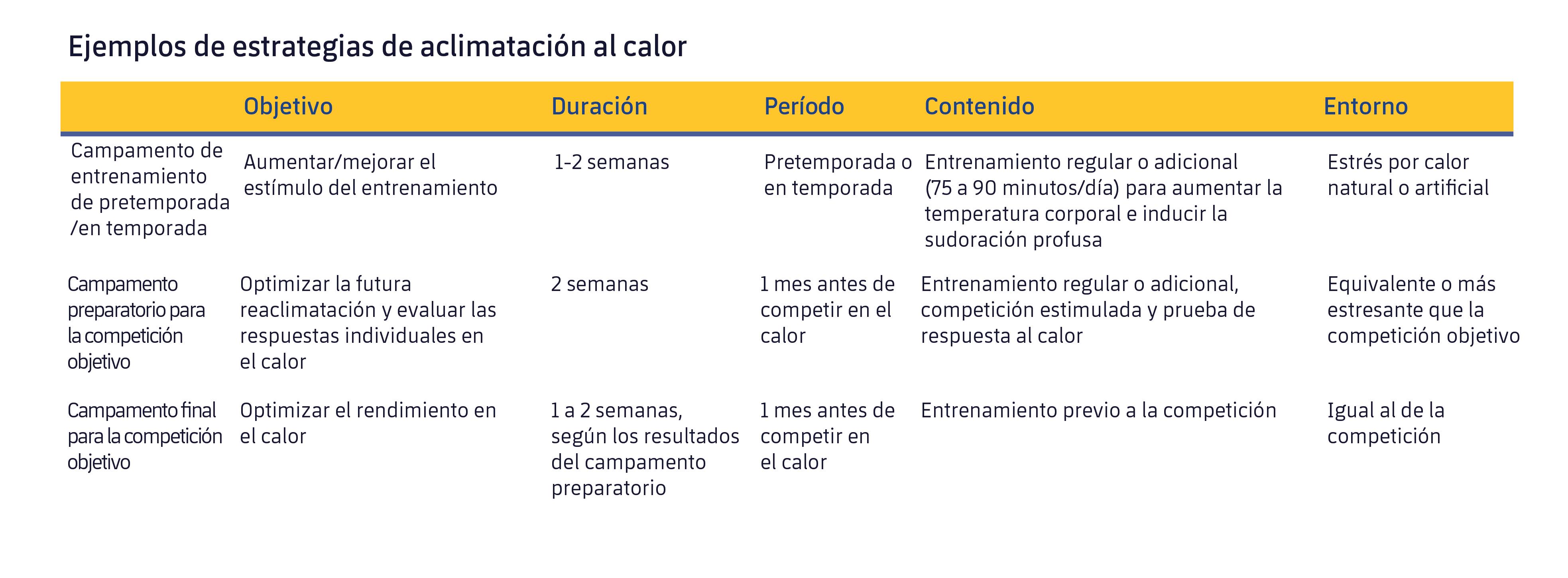 Figura 2. Estrategias para optimizar la aclimatación antes de una competición. Modificado de Racinais et al. (2015).