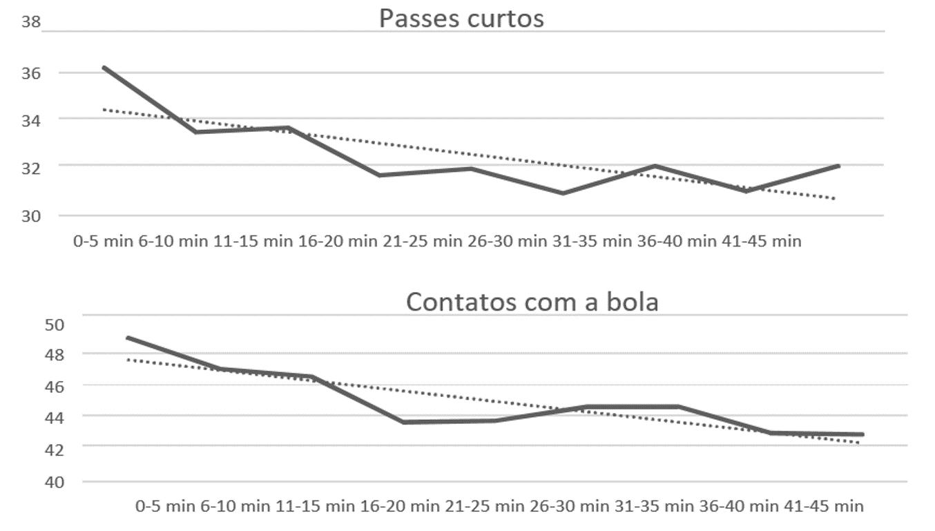 Figura 1: Simulação da posse da bola, número total de passes, passes curtos e contatos com a bola para a equipe local em diferentes períodos de tempo em um jogo entre o primeiro (1º) e o último classificados (20º) da competição.