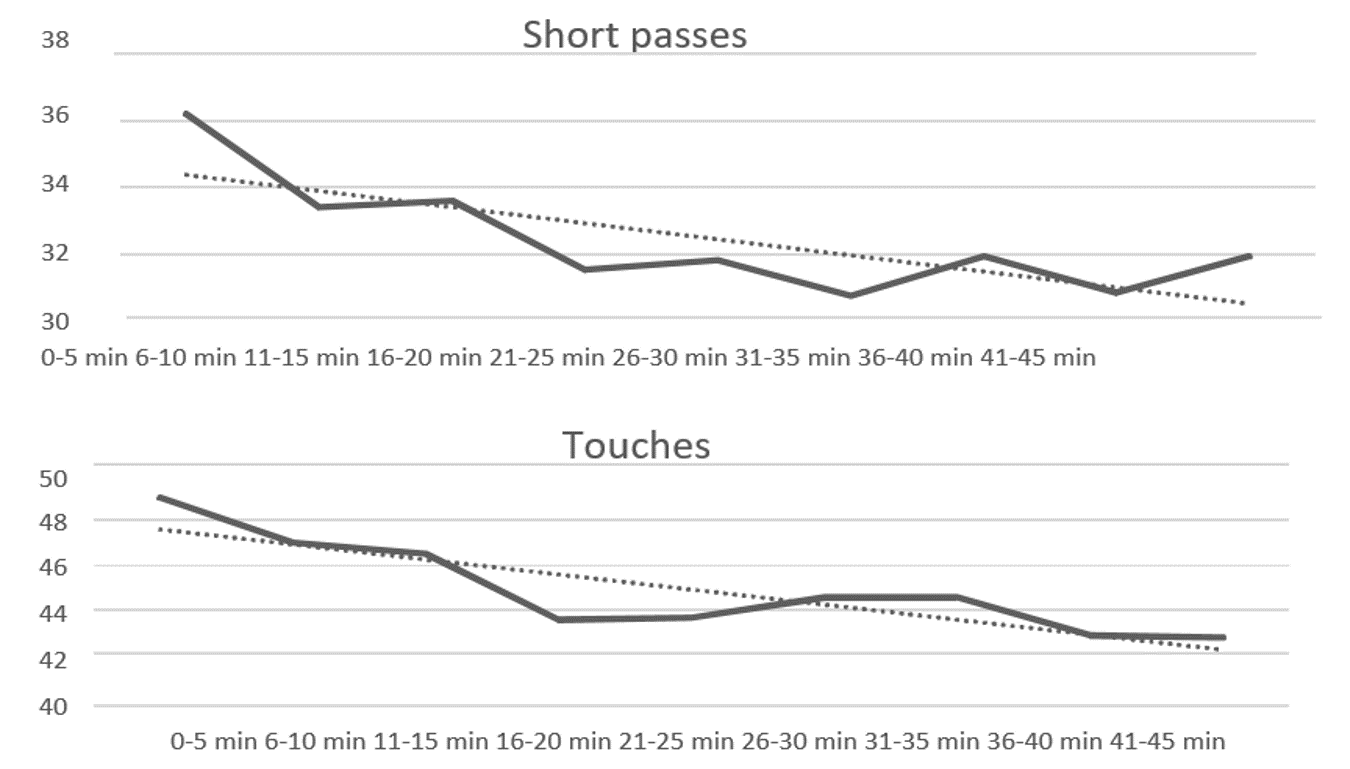 Figure 1. Simulation of ball possession, total passes, short passes and touches for the home team in different periods of the match between the first (1st) and last (20th) placed team in the end-of-season table.