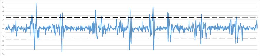 Figura 1. Acceleració en funció del temps durant un partit de futbol on s'estableixen els llindars a partir dels quals es consideren les acceleracions com d'alta intensitat, que, a l'exemple exposat, està marcat a una intensitat de 2.5 m·s-2.