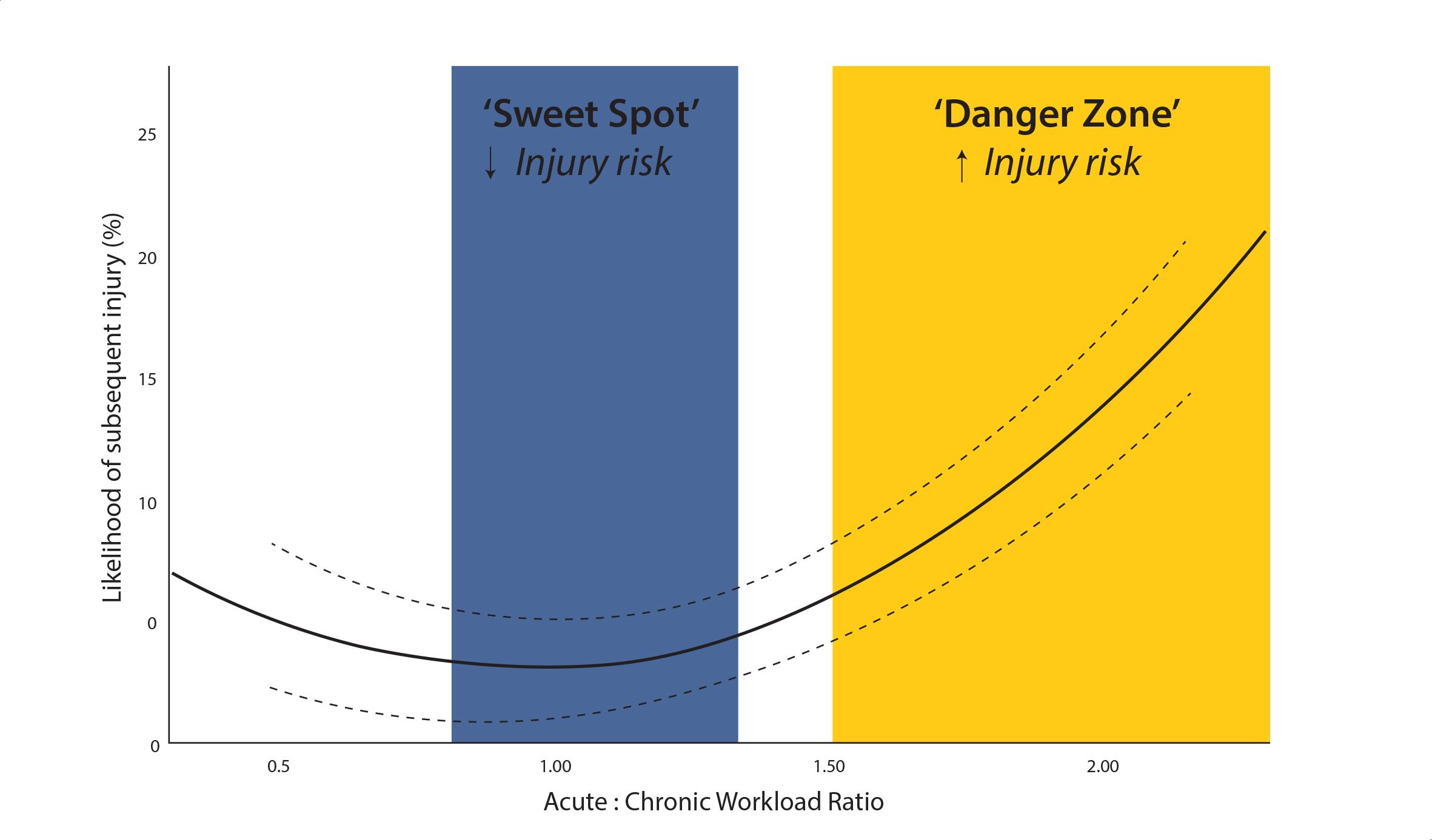 Figura 4. Zones de risc de lesió segons la ràtio de càrrega del jugador. La zona blava representa un risc de lesió baix, mentre que la groga, un risc alt. Model proposat per Blanch i Gabbett (2016).