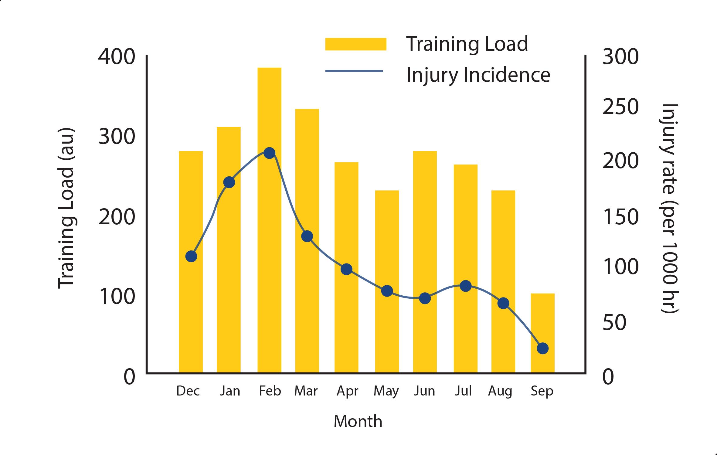 Figura 5. Relació entre càrregues d'entrenament, forma física, risc de lesió i rendiment. Model proposat per Orchard (2012).