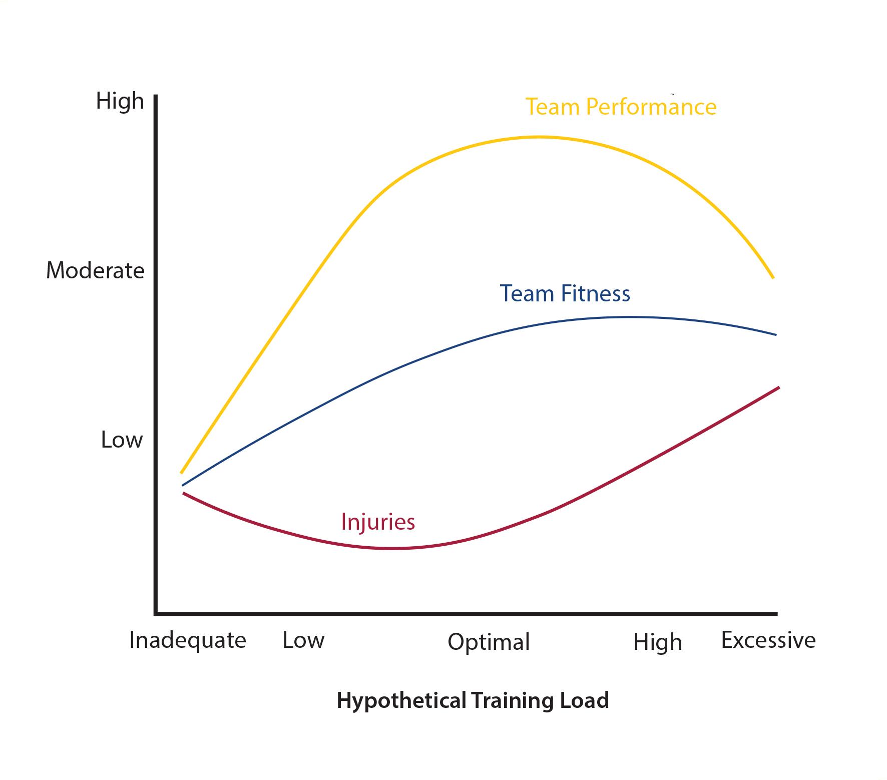 Figura 2. Relació entre la càrrega d'entrenament i el risc de lesió en esports d'equip (Gabbett, 2004).