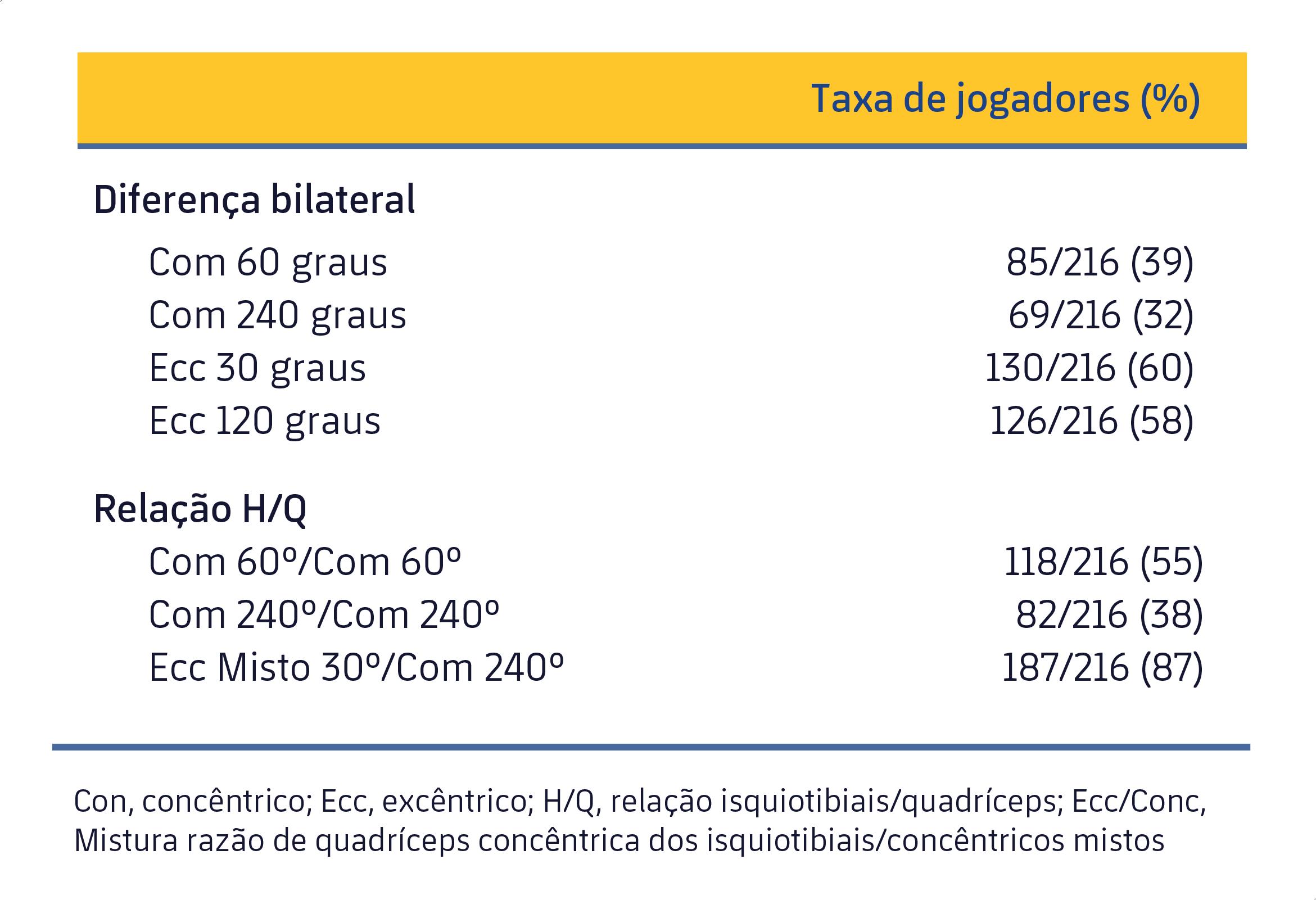 Tabela 1. Lista de jogadores que apresentaram desequilíbrios nos grupos musculares das pernas (Croisier et al., 2008).