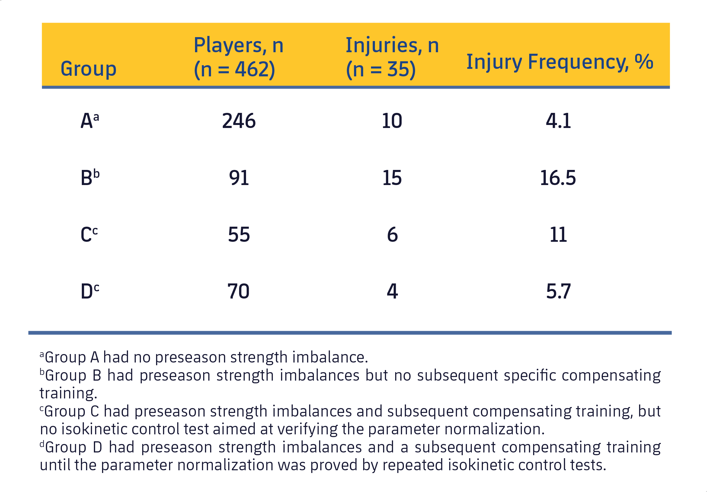 Table 2. Frequency of hamstring injuries among the 4 groups (Croisier et al., 2008).