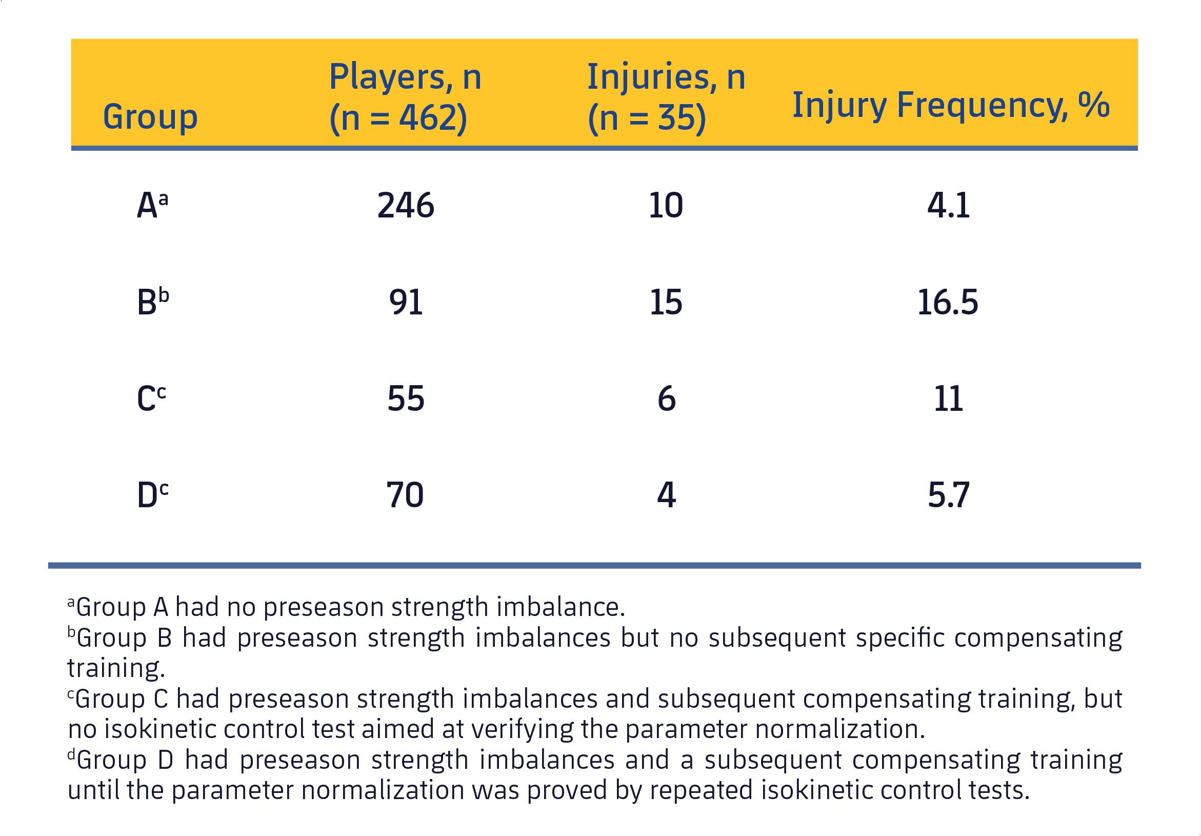 Tabla 2. Frecuencia de lesiones de los músculos isquiosurales en los 4 grupos (Croisier et al., 2008).