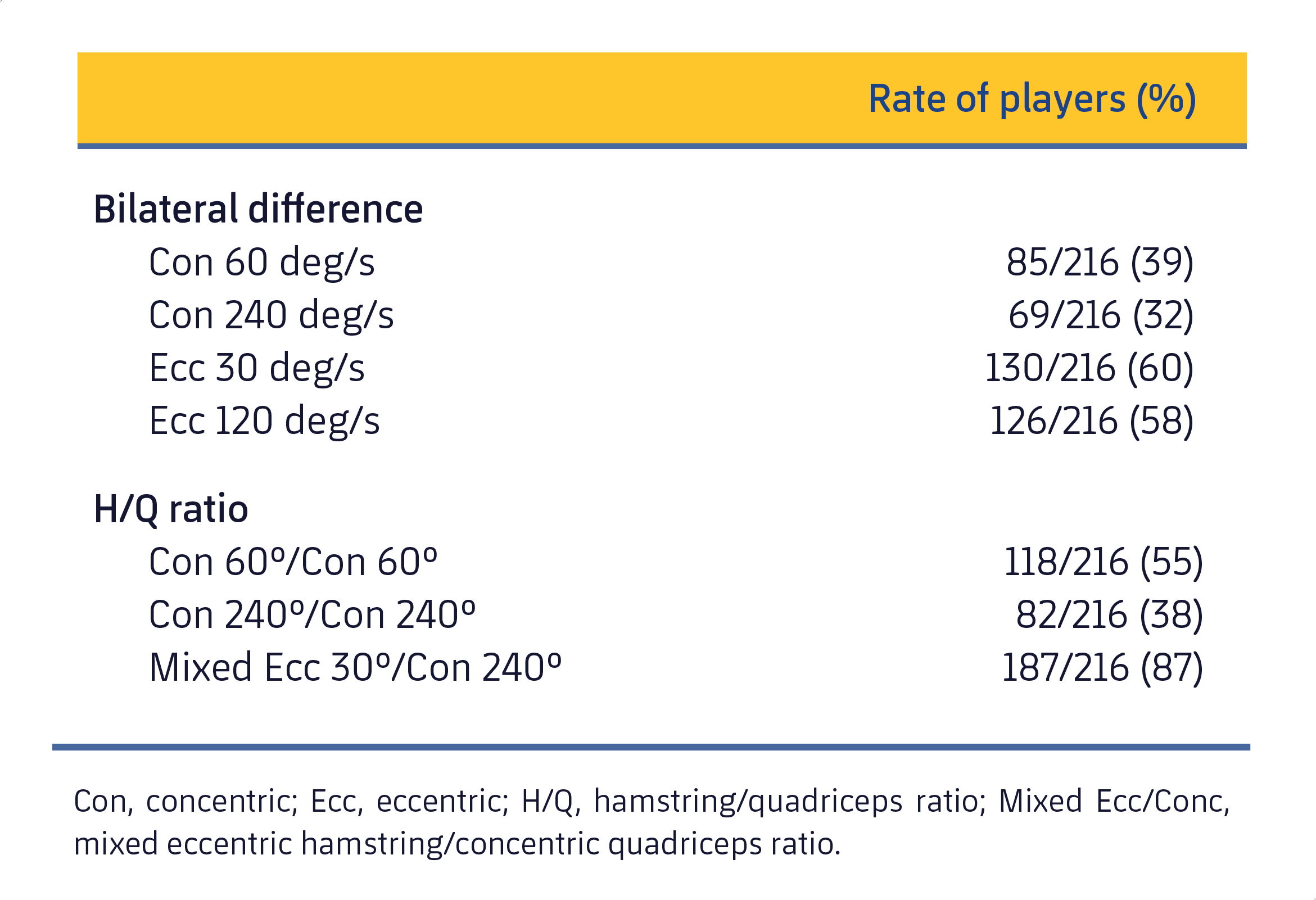Table 1. List of players who showed imbalances in the muscle groups of the legs (Croisier et al., 2008).