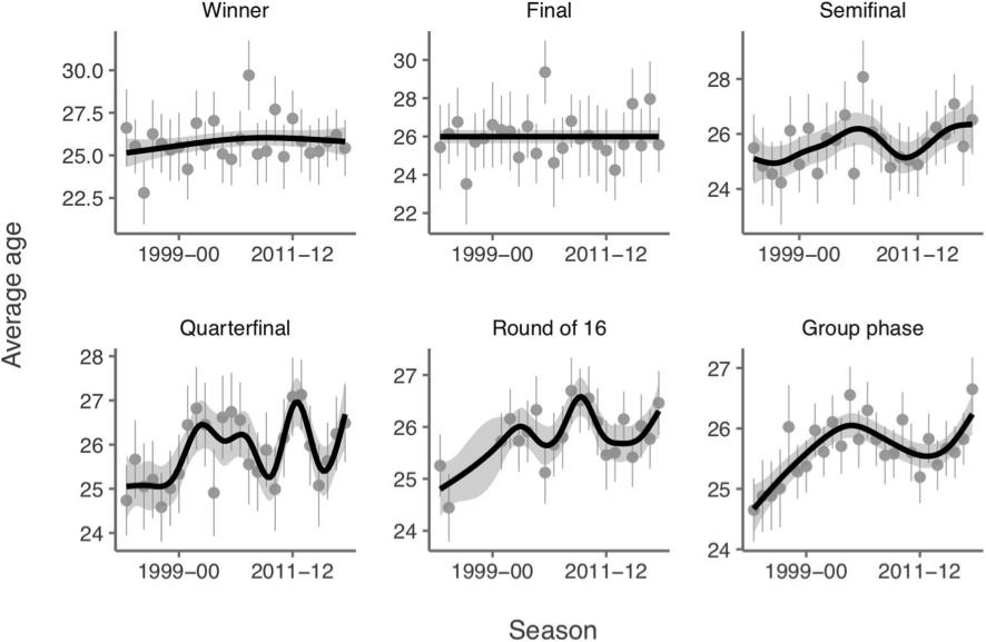 Figura 3. Evolució de l'edat dels futbolistes i el rendiment dels equips