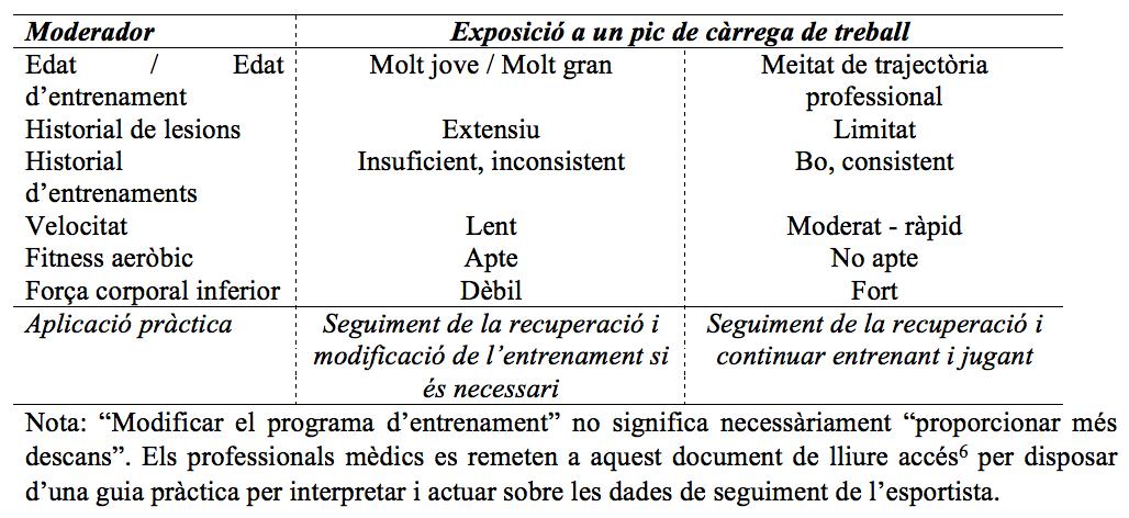 Taula 1. Possibles aplicacions pràctiques per a dos esportistes diferents amb càrregues de treball similars.