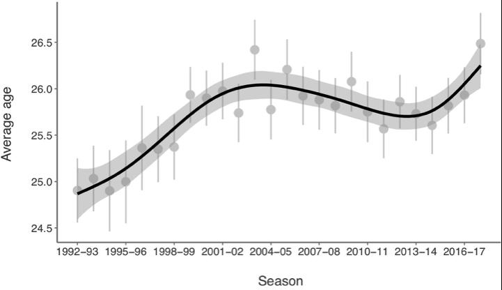 Figura 1. Edad media de los futbolistas que disputan la Champions League (1992-93 a 2017-18)