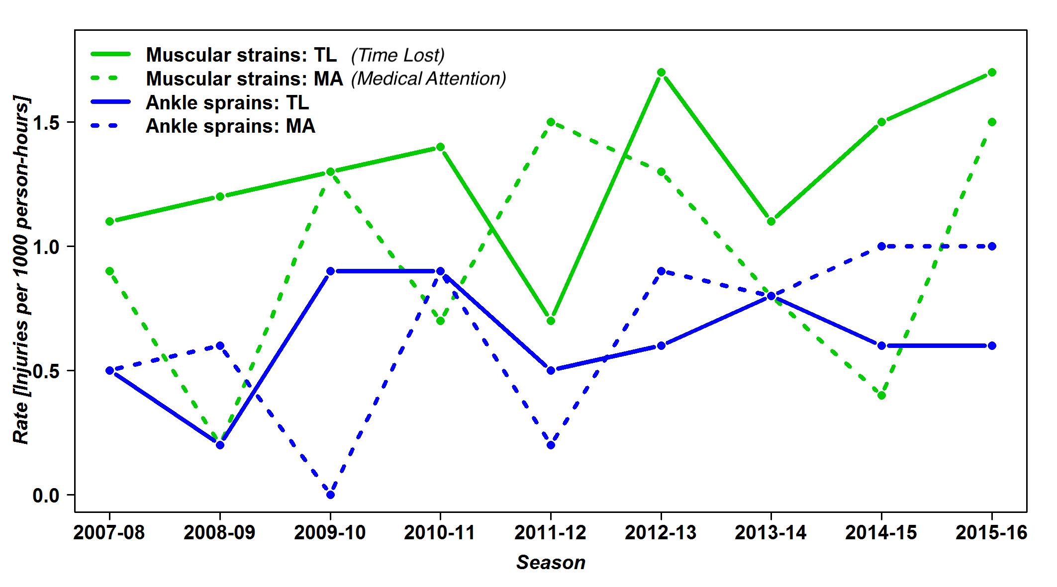 Incidència de pèrdua de temps (TL, per les seves sigles en anglès) i atenció mèdica (DT., per les seves sigles en anglès) segons els 2 tipus de lesions avaluades (esquinços de turmell i distensions musculars) per temporada-any.